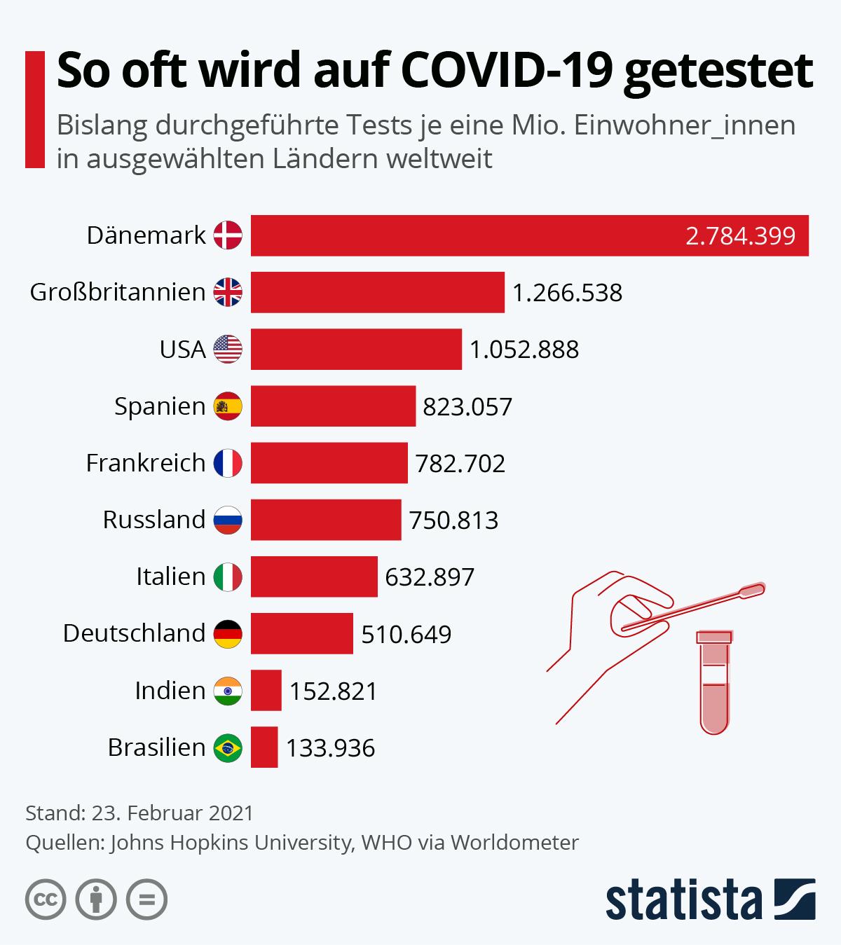 Infografik: VAE führen die meisten COVID-19-Tests durch | Statista
