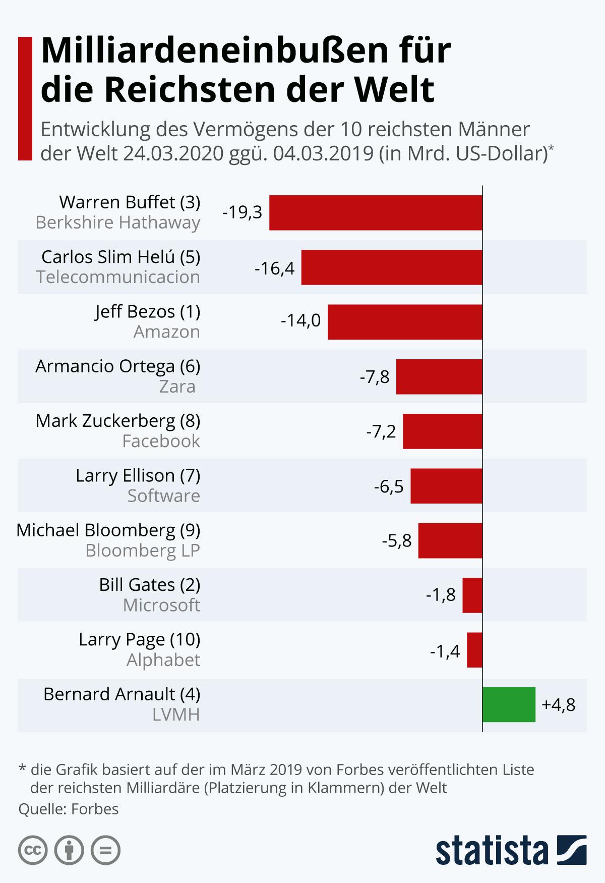 Infografik: Milliardeneinbußen für die Reichsten der Welt | Statista