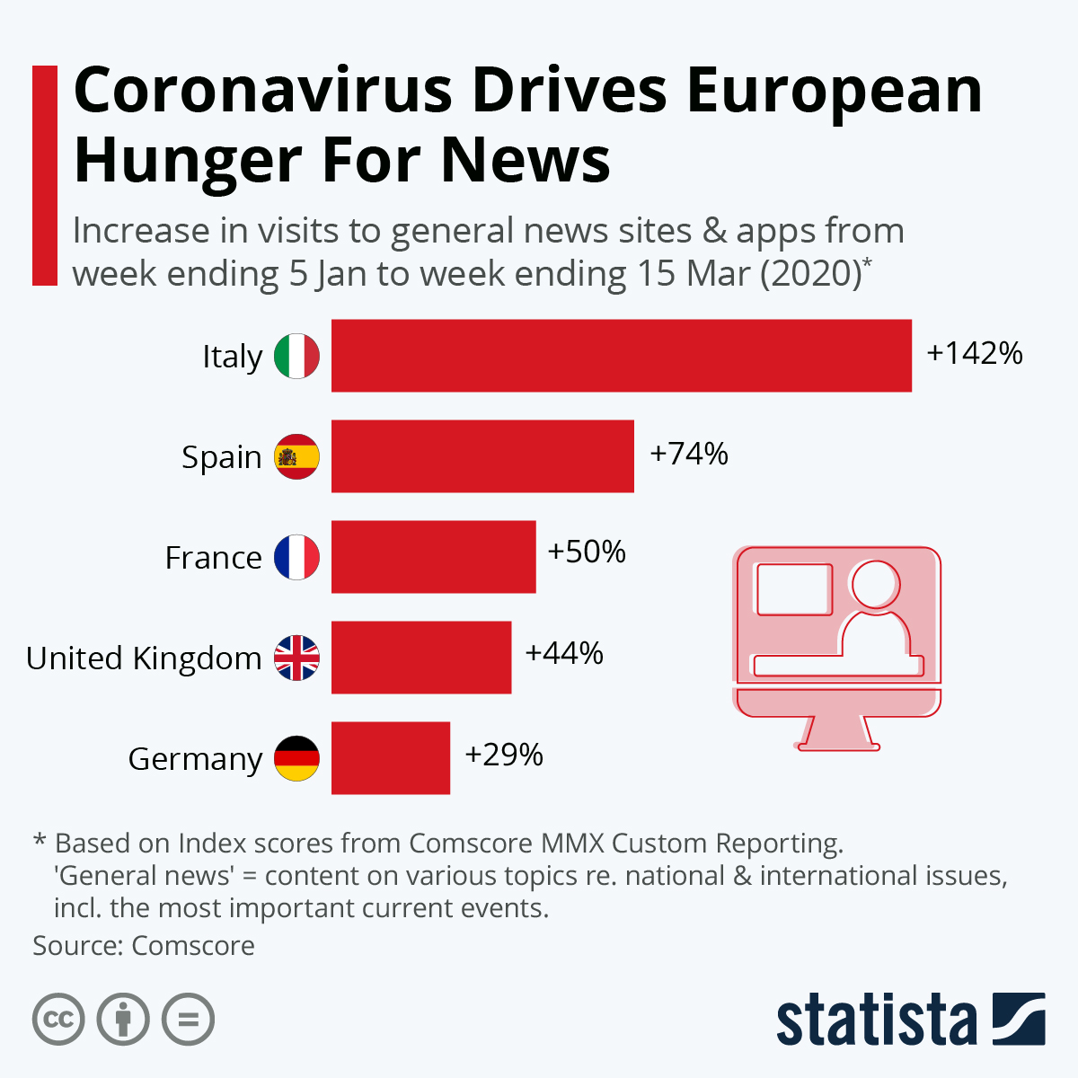Infographic: Coronavirus Drives European Hunger For News | Statista