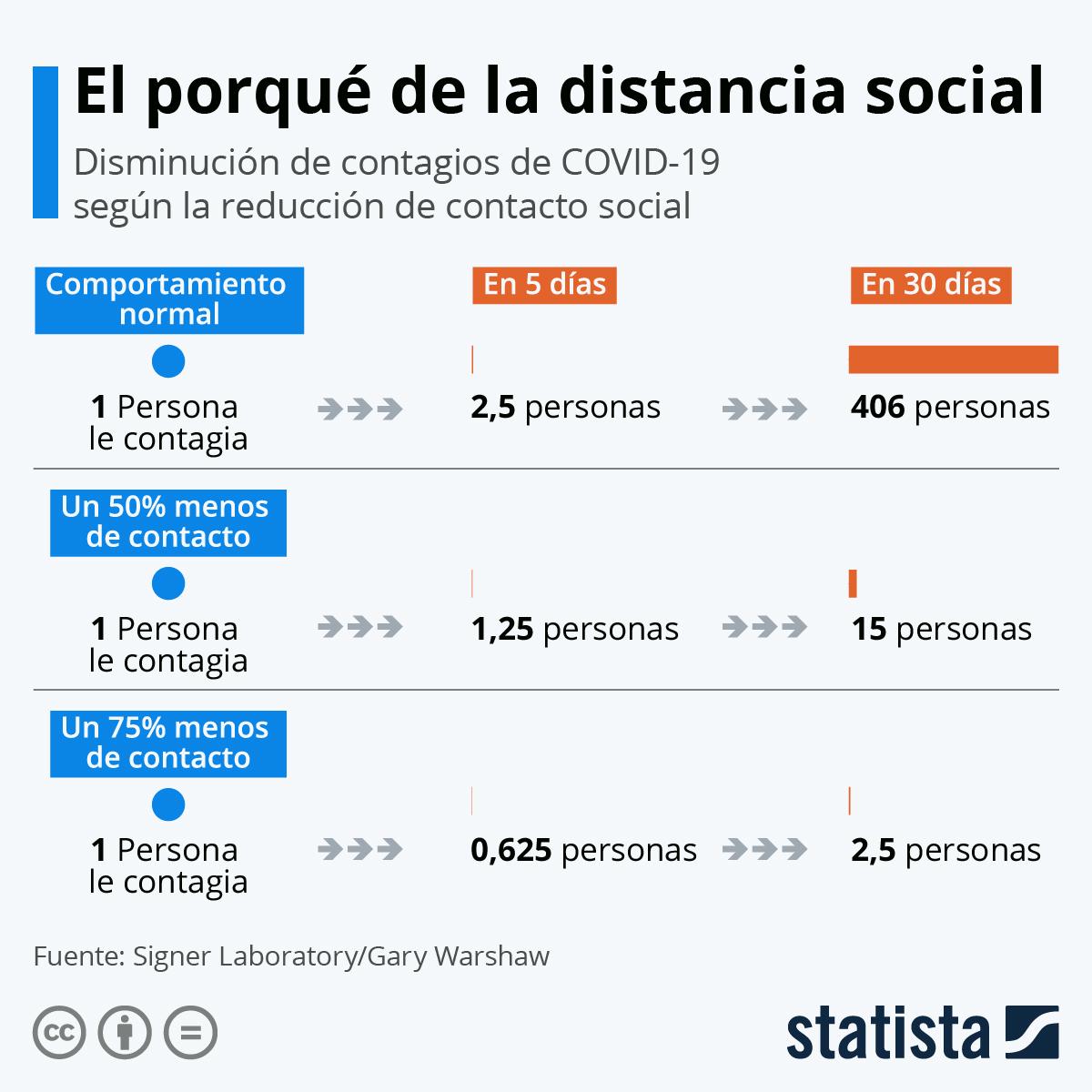 Infografía: El porqué de la distancia social | Statista
