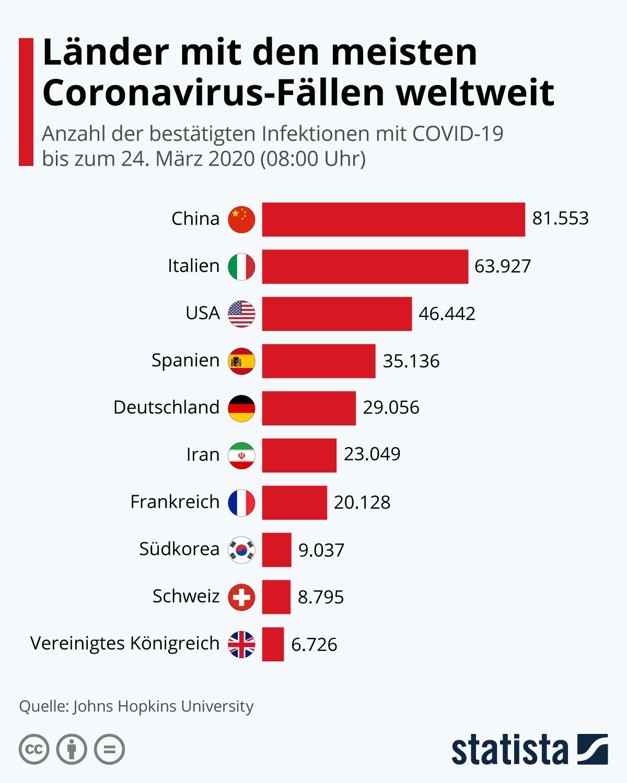 Infografik: Länder mit den meisten Coronavirus-Fällen weltweit | Statista