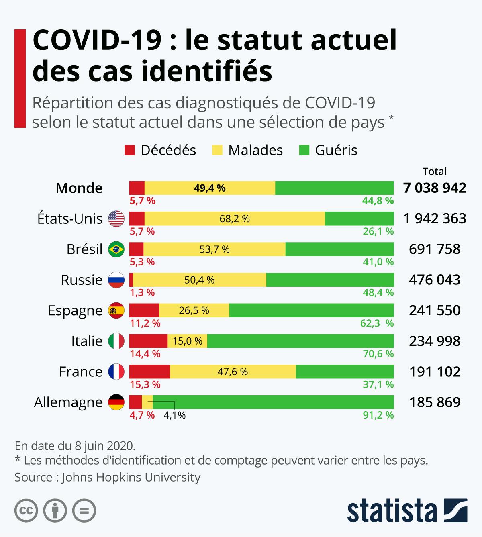 Infographie: COVID-19 : quel est le statut des cas identifiés ? | Statista