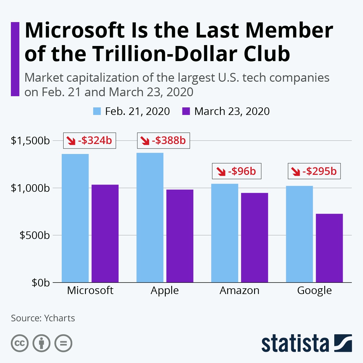 Infographic: Microsoft Is the Last Member of the Trillion-Dollar Club | Statista