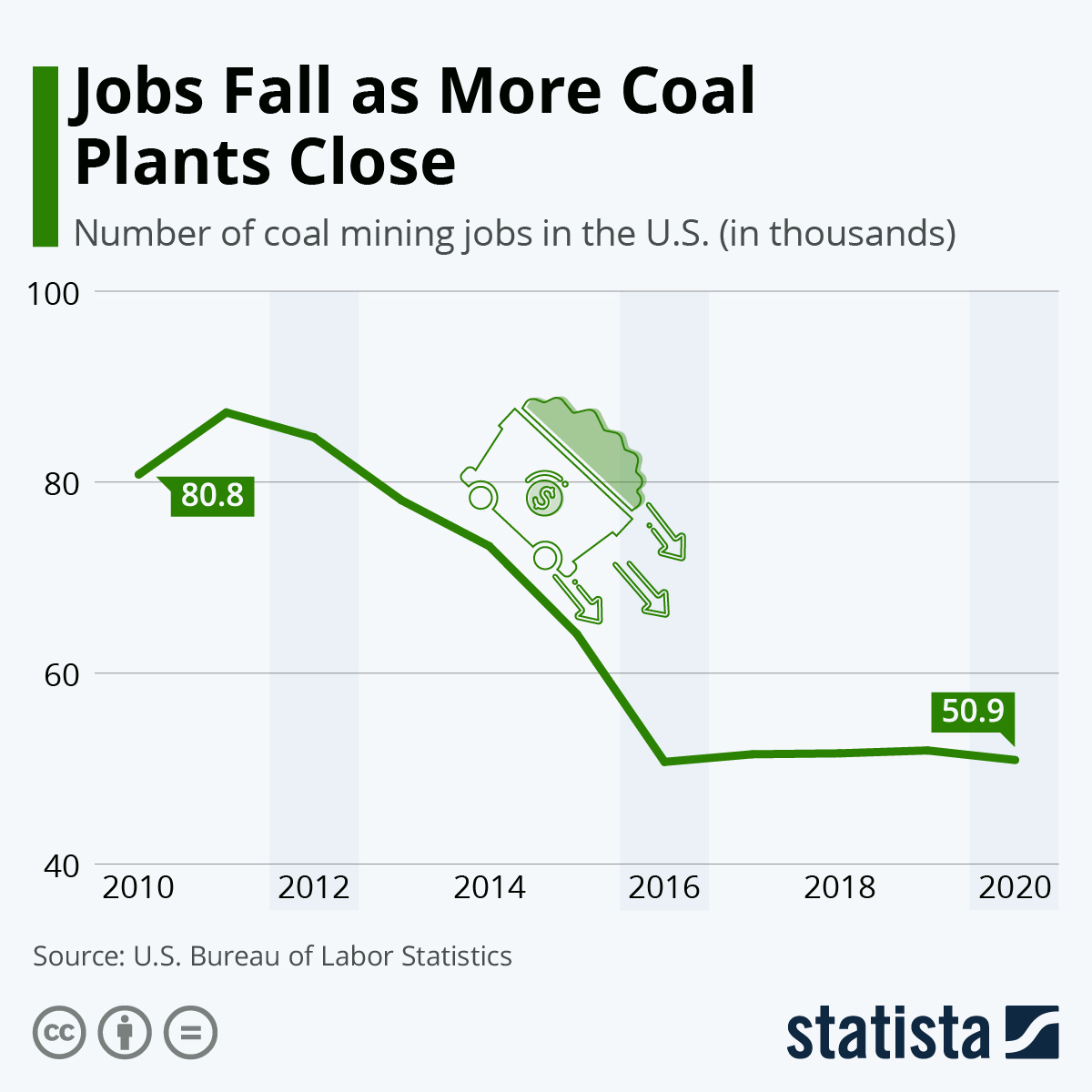 Infographic: Jobs Fall as More Coal Plants Close | Statista
