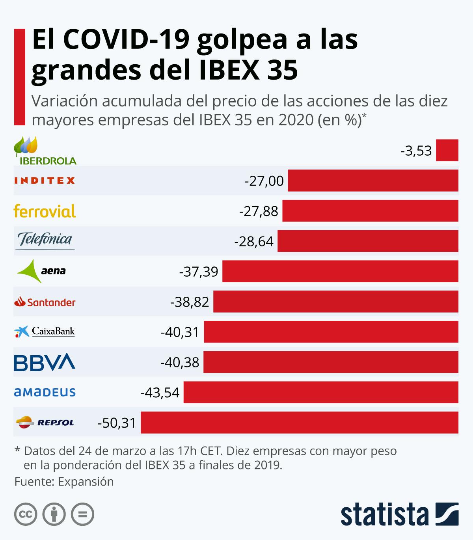 Infografía: El COVID-19 golpea a las grandes del IBEX 35 | Statista
