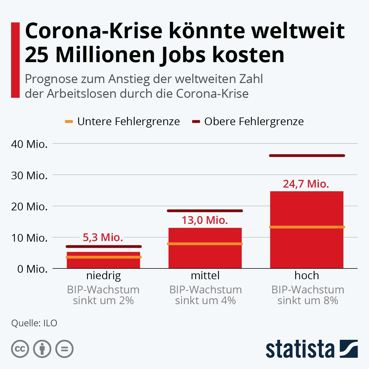 Corona-Krise könnte weltweit 25 Millionen Jobs kosten | Statista
