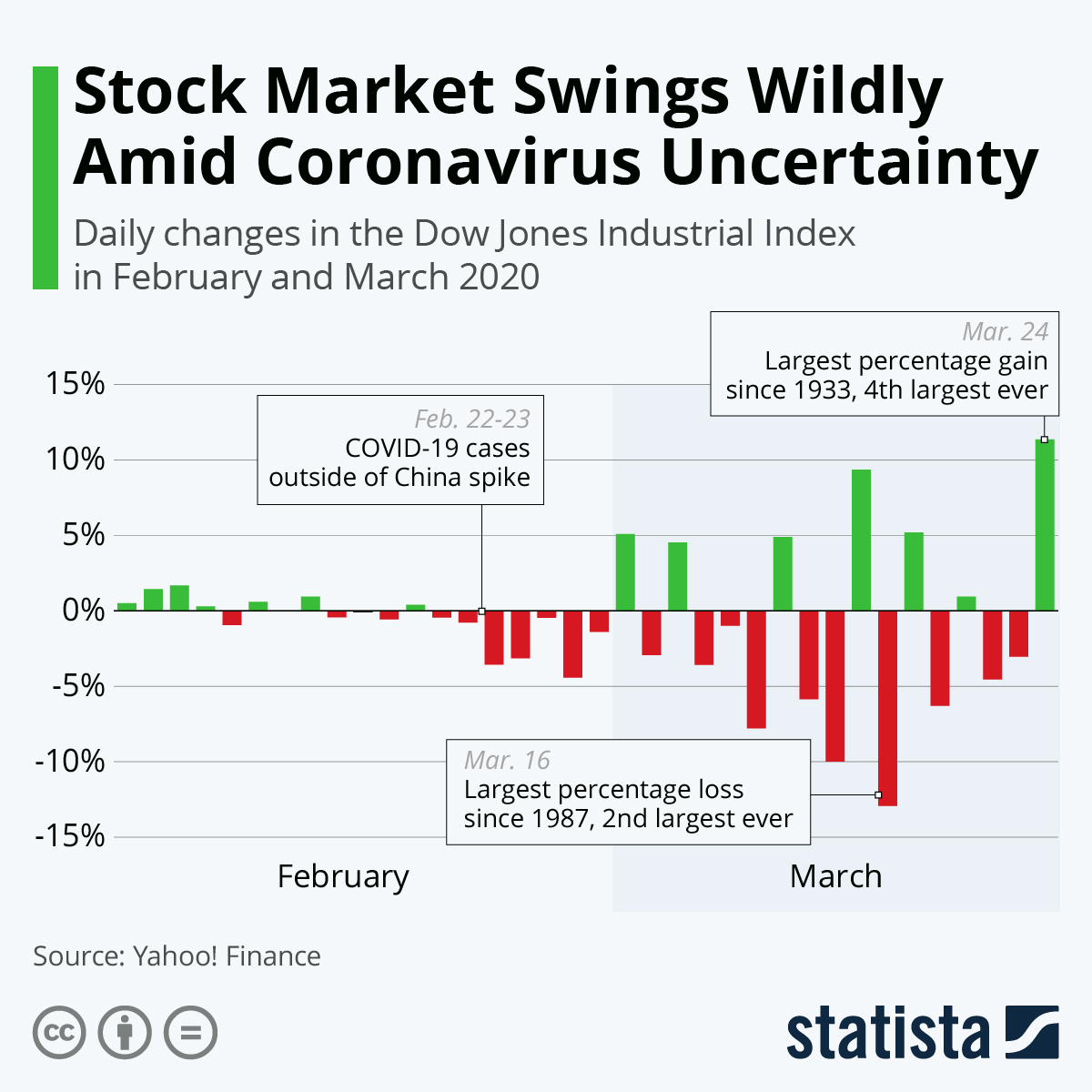 Infographic: Stock Market Swings Wildly Amid Coronavirus Uncertainty | Statista