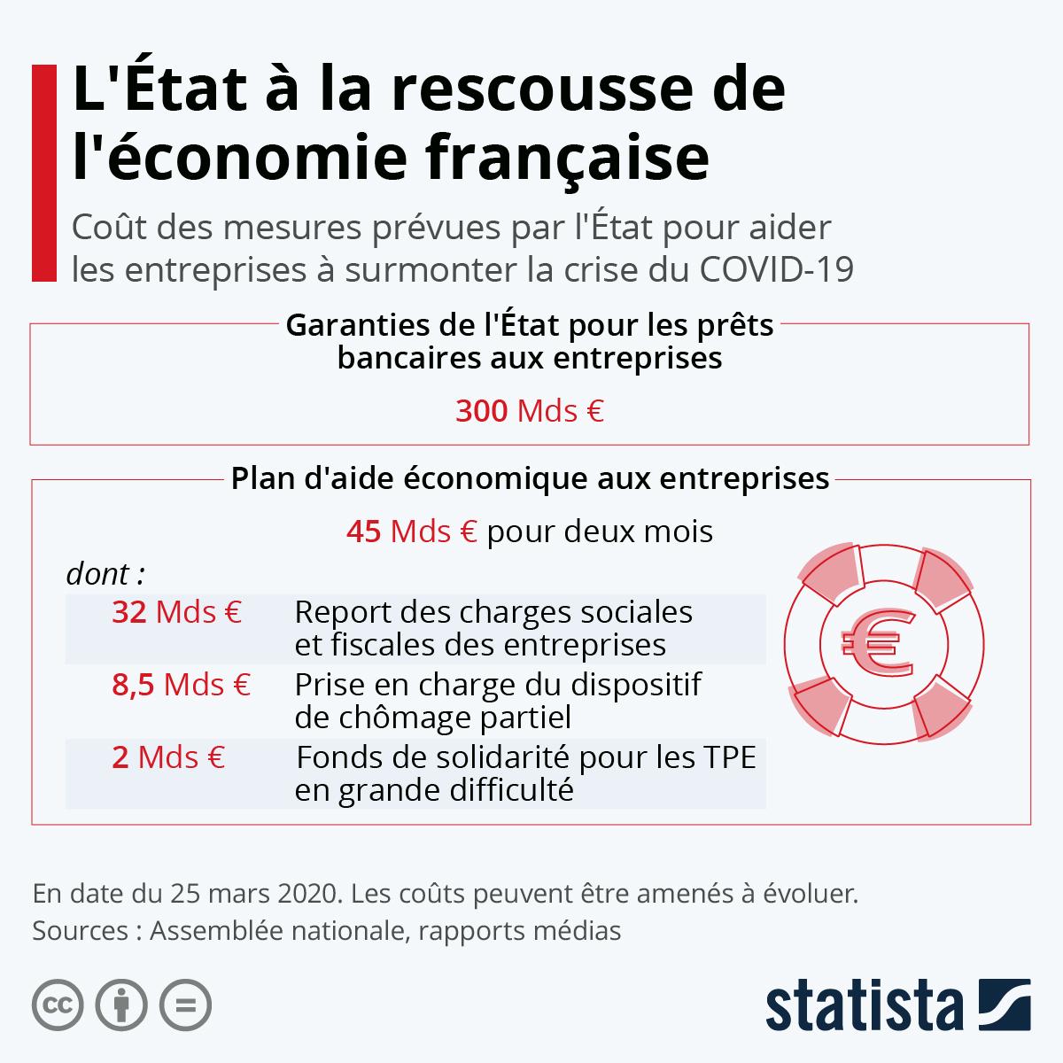 Infographie: L'État à la rescousse de l'économie française | Statista