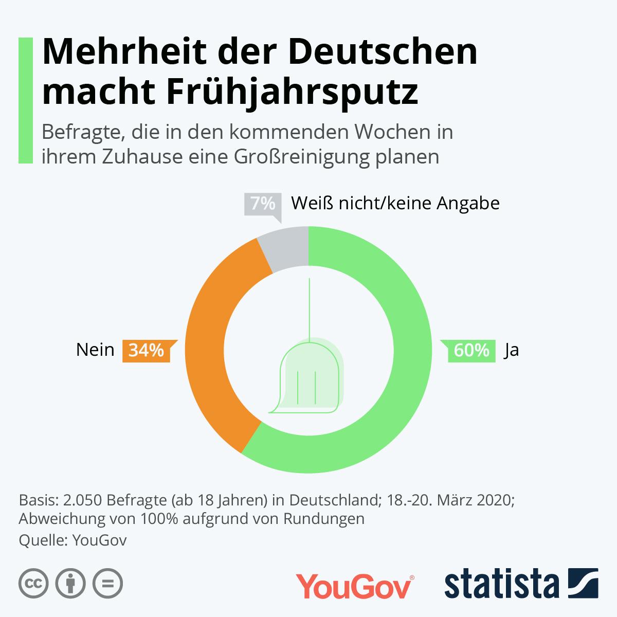 Infografik: Mehrheit der Deutschen macht Frühjahrsputz | Statista