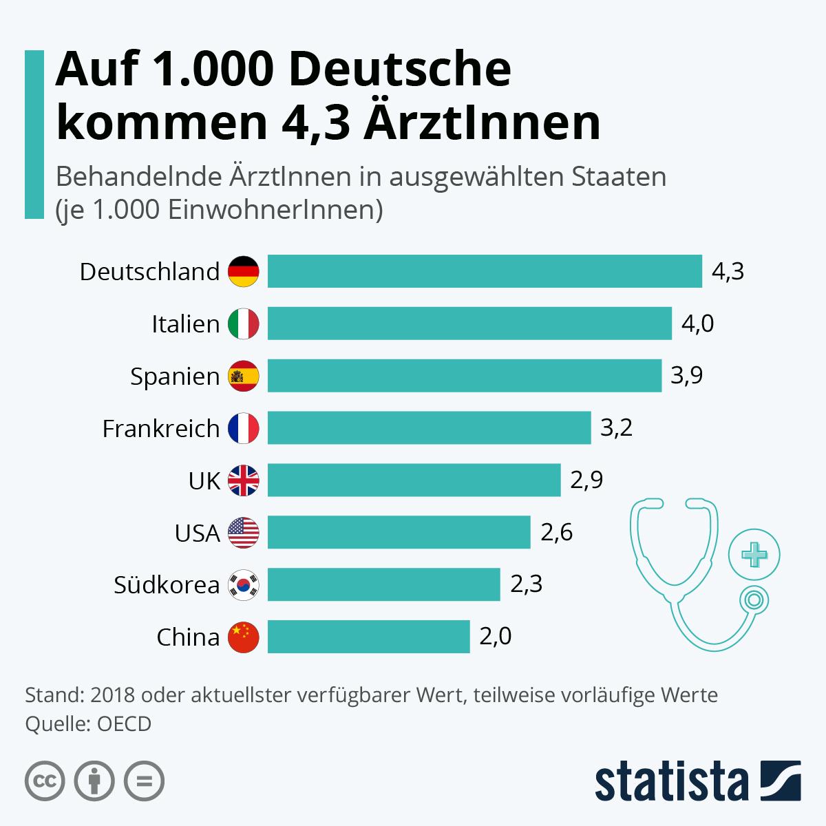 Infografik: Auf 1.000 Deutsche kommen 4,3 ÄrztInnen | Statista