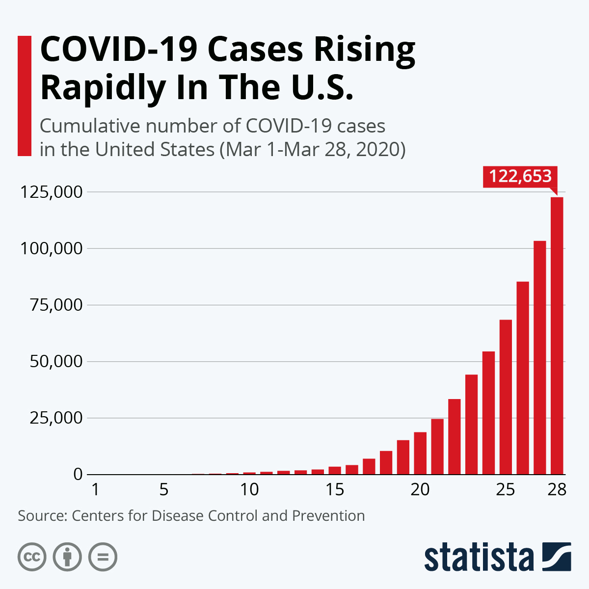 Infographic: COVID-19 Cases Rising Rapidly In The U.S. | Statista