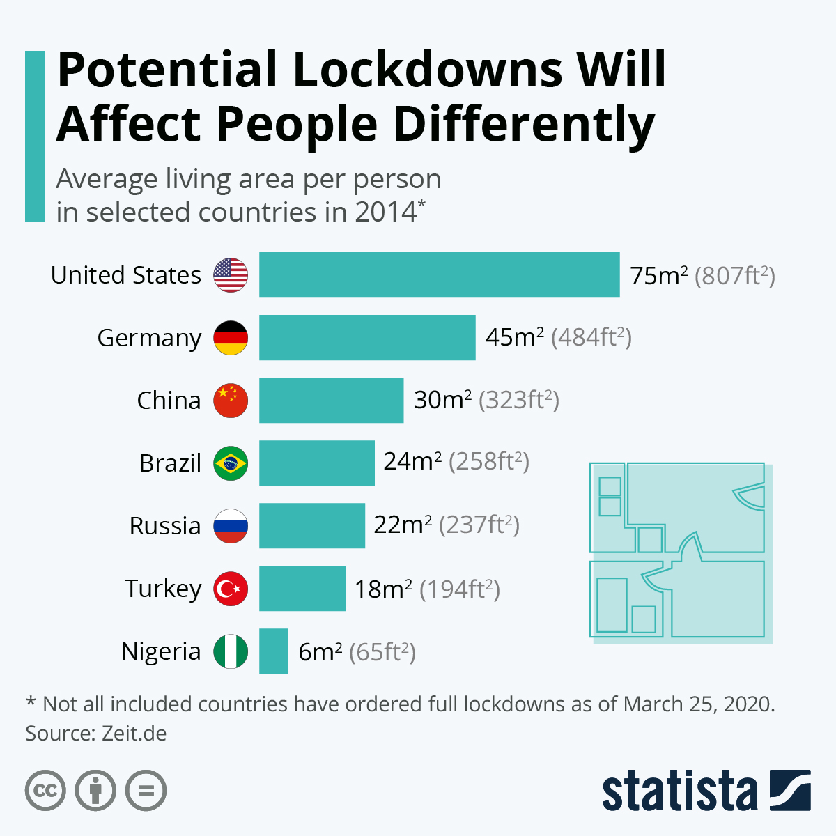 Infographic: Potential Lockdowns Will Affect People Differently | Statista