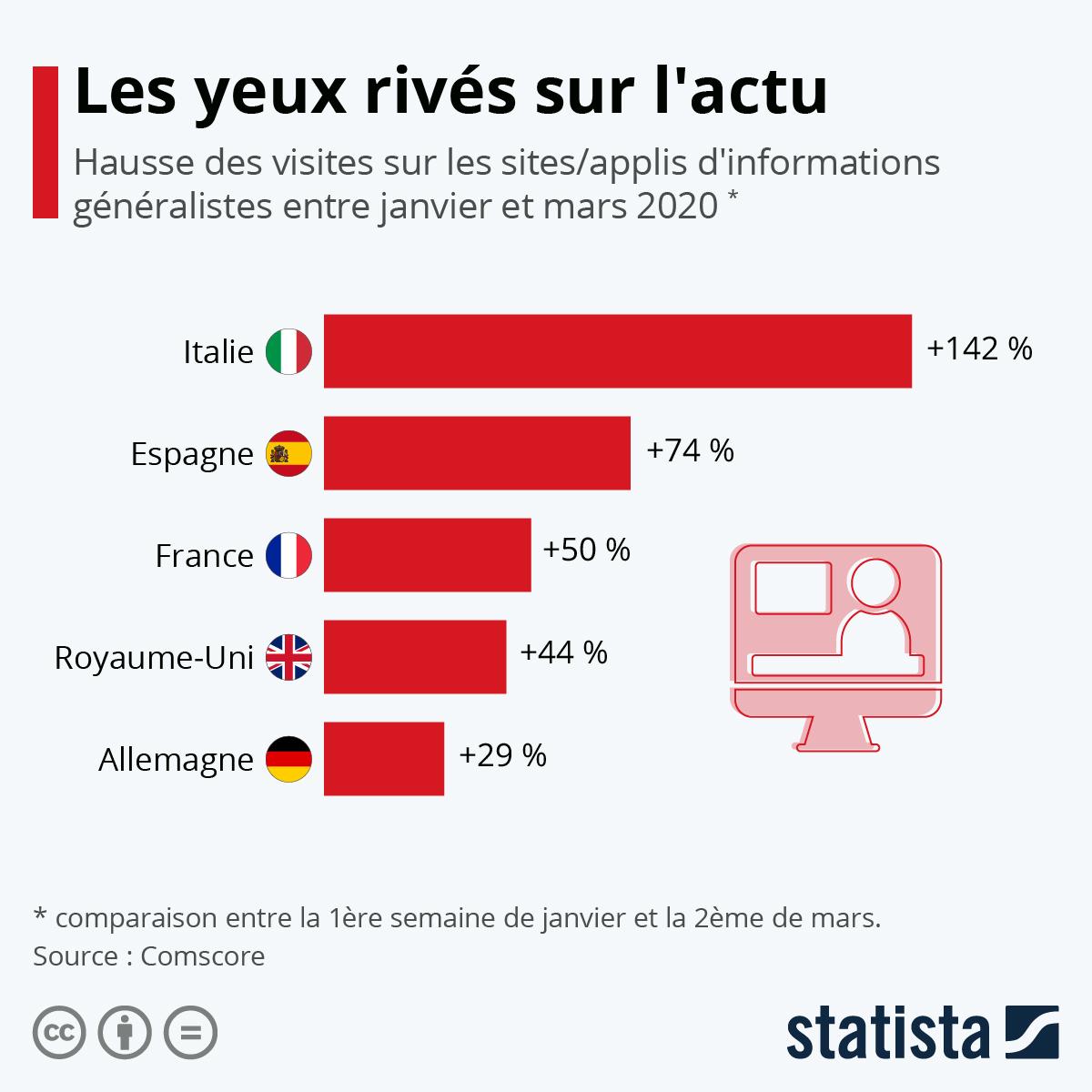 Infographie: Les yeux rivés sur l'actu | Statista