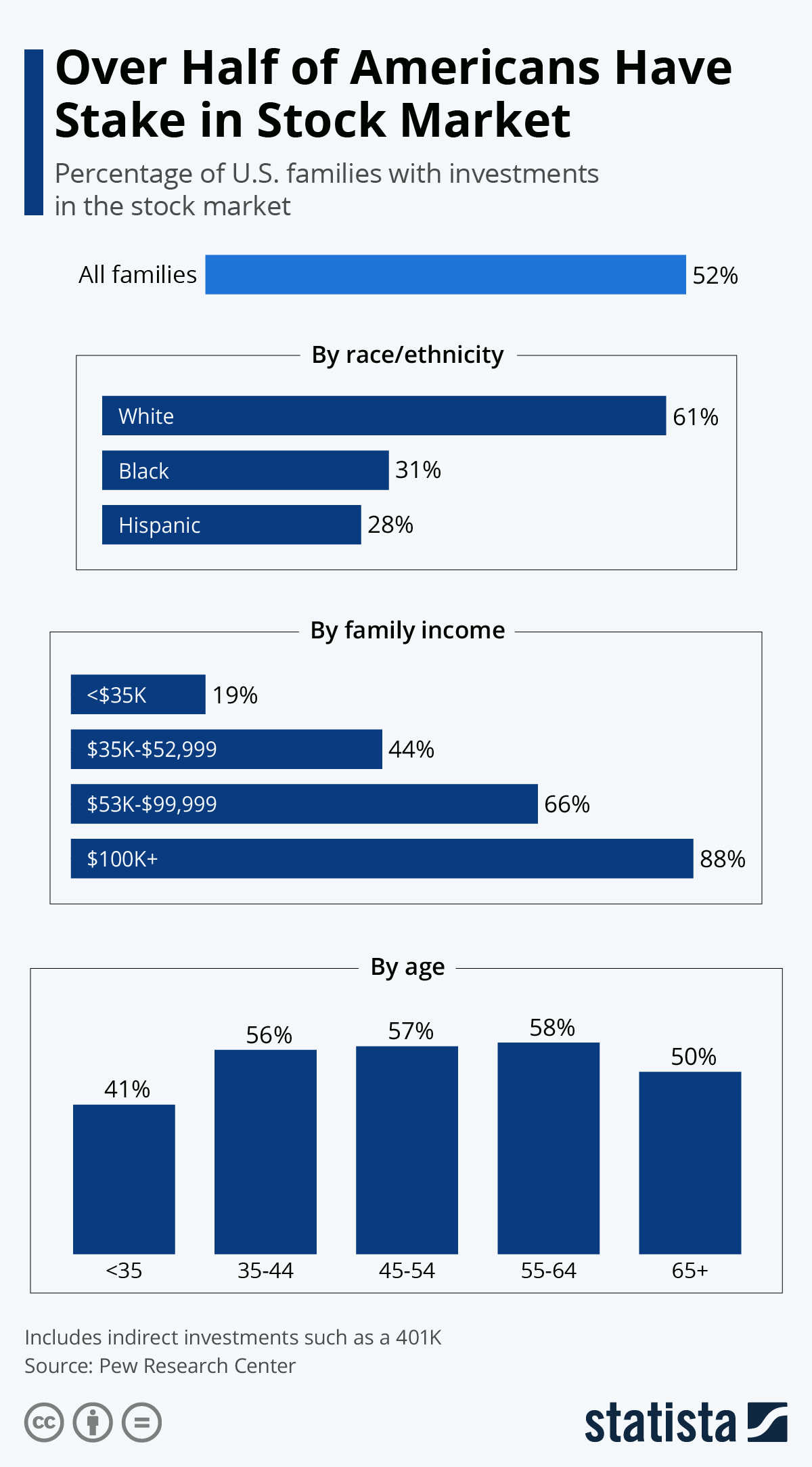 Infographic: Over Half of Americans Have Stake in Stock Market | Statista