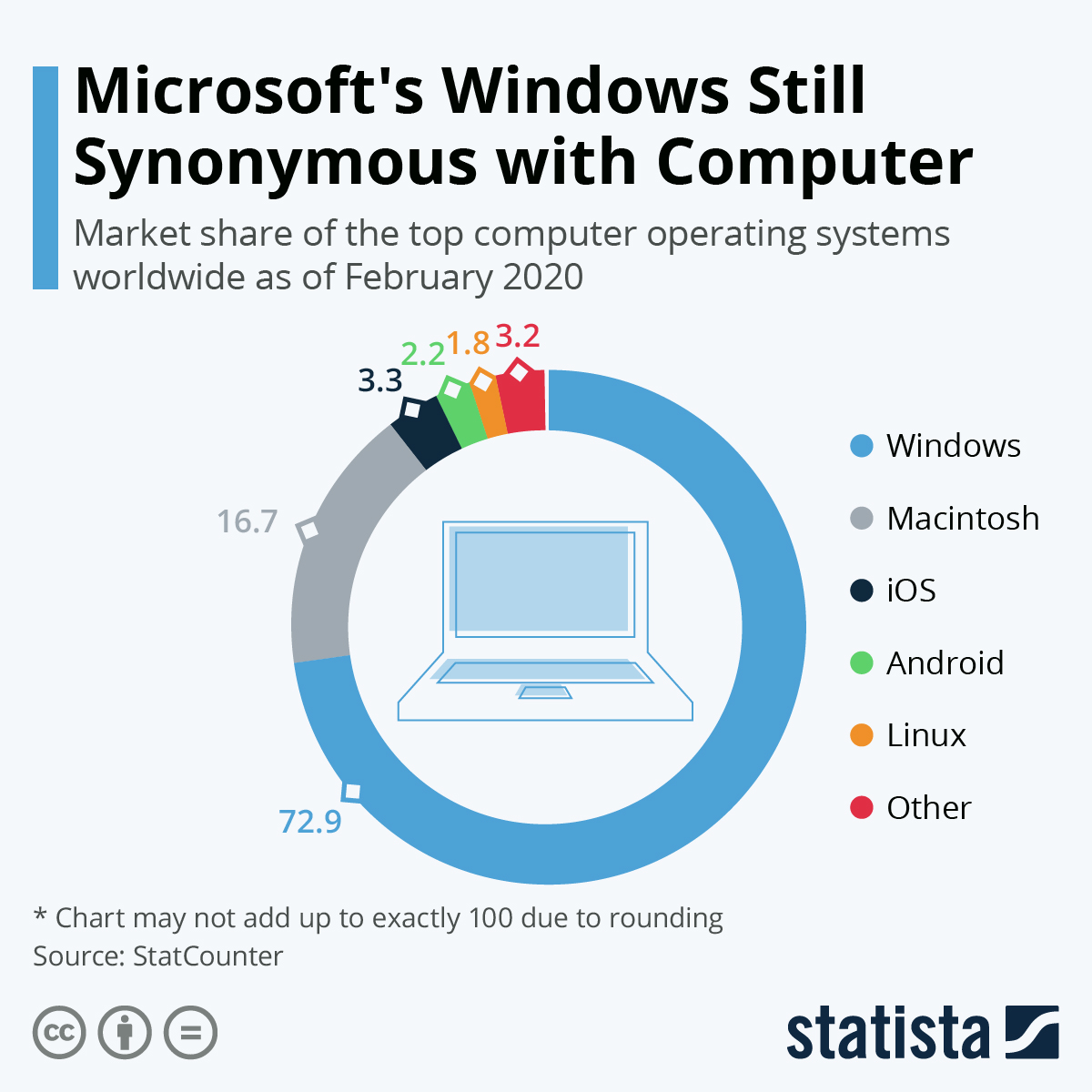 Infographic: Microsoft's Windows Still Synonymous with Computer | Statista