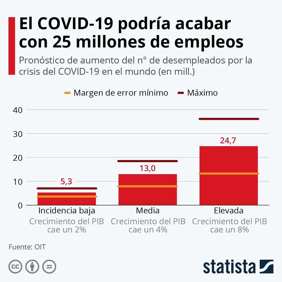 Infografía: ¿Cuántos empleos se perderán por el COVID-19? | Statista