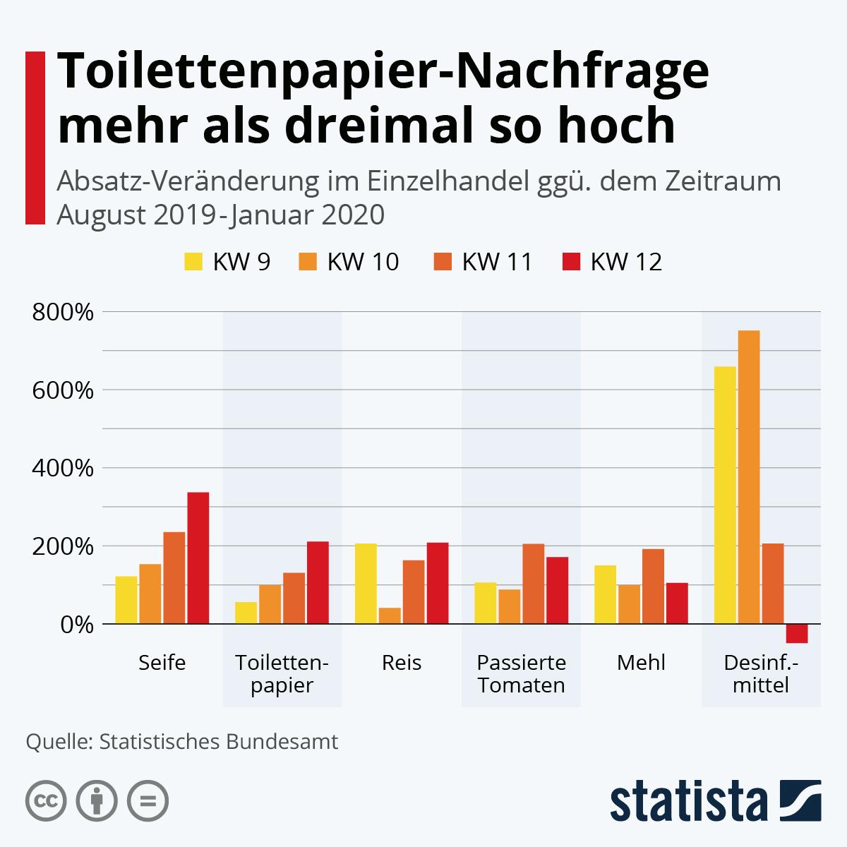 Infografik: Toilettenpapier-Nachfrage mehr als drei Mal so hoch | Statista