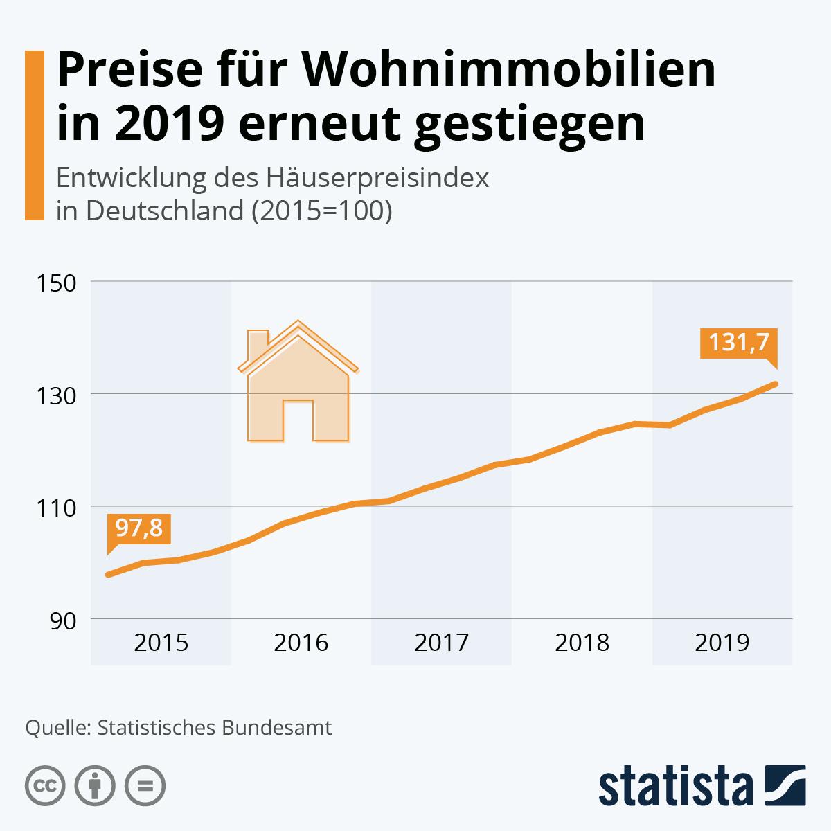 Infografik: Preise für Wohnimmobilien in 2019 erneut gestiegen | Statista