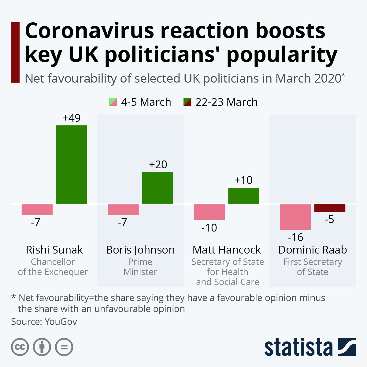 Infographic: Coronavirus reaction boosts key UK politicians' popularity | Statista