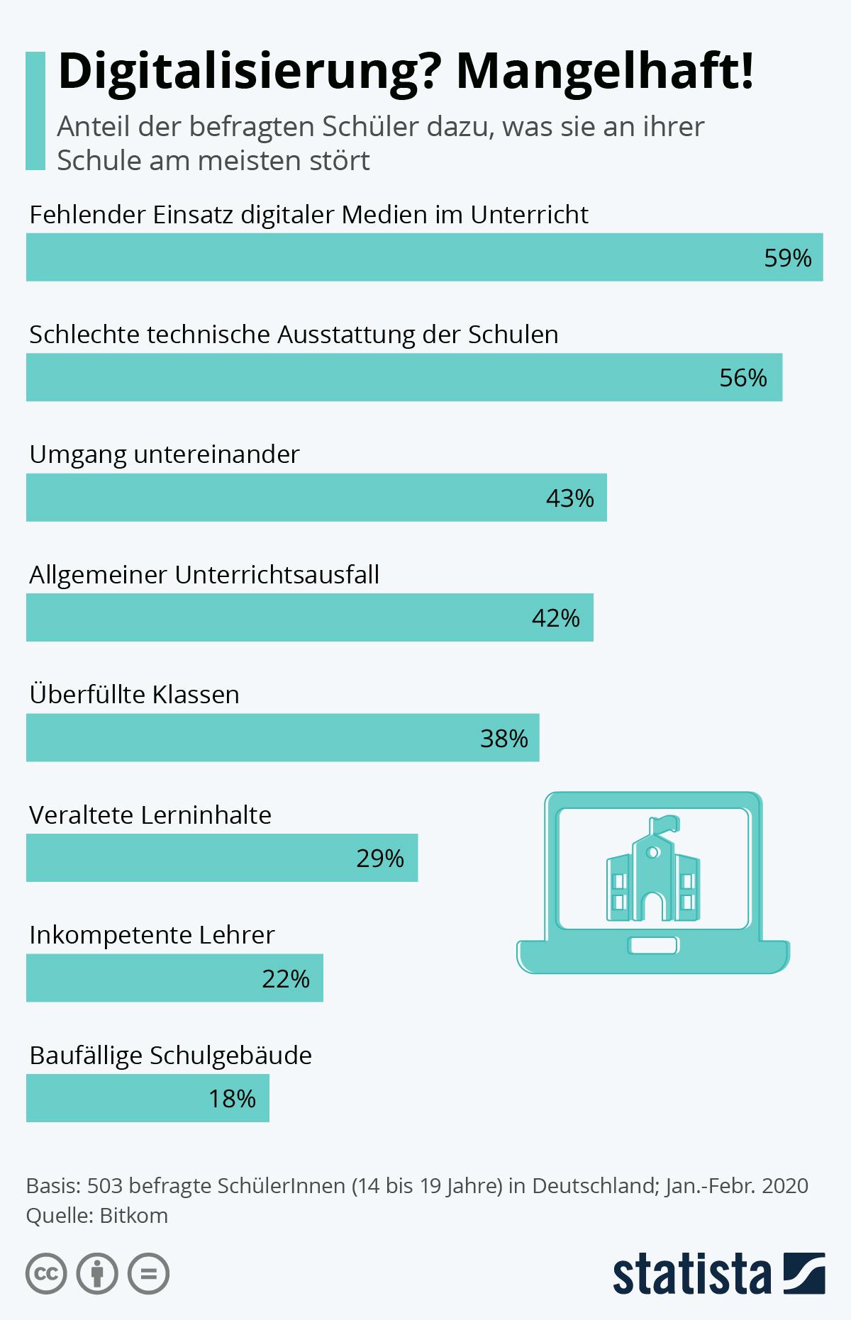 Infografik: Digitalisierung? Mangelhaft! | Statista