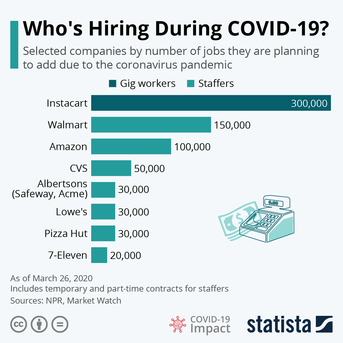 Infographic: Who's Hiring During COVID-19? | Statista