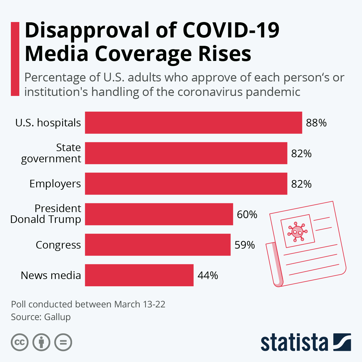 Infographic: Disapproval of COVID-19 Media Coverage Rises | Statista