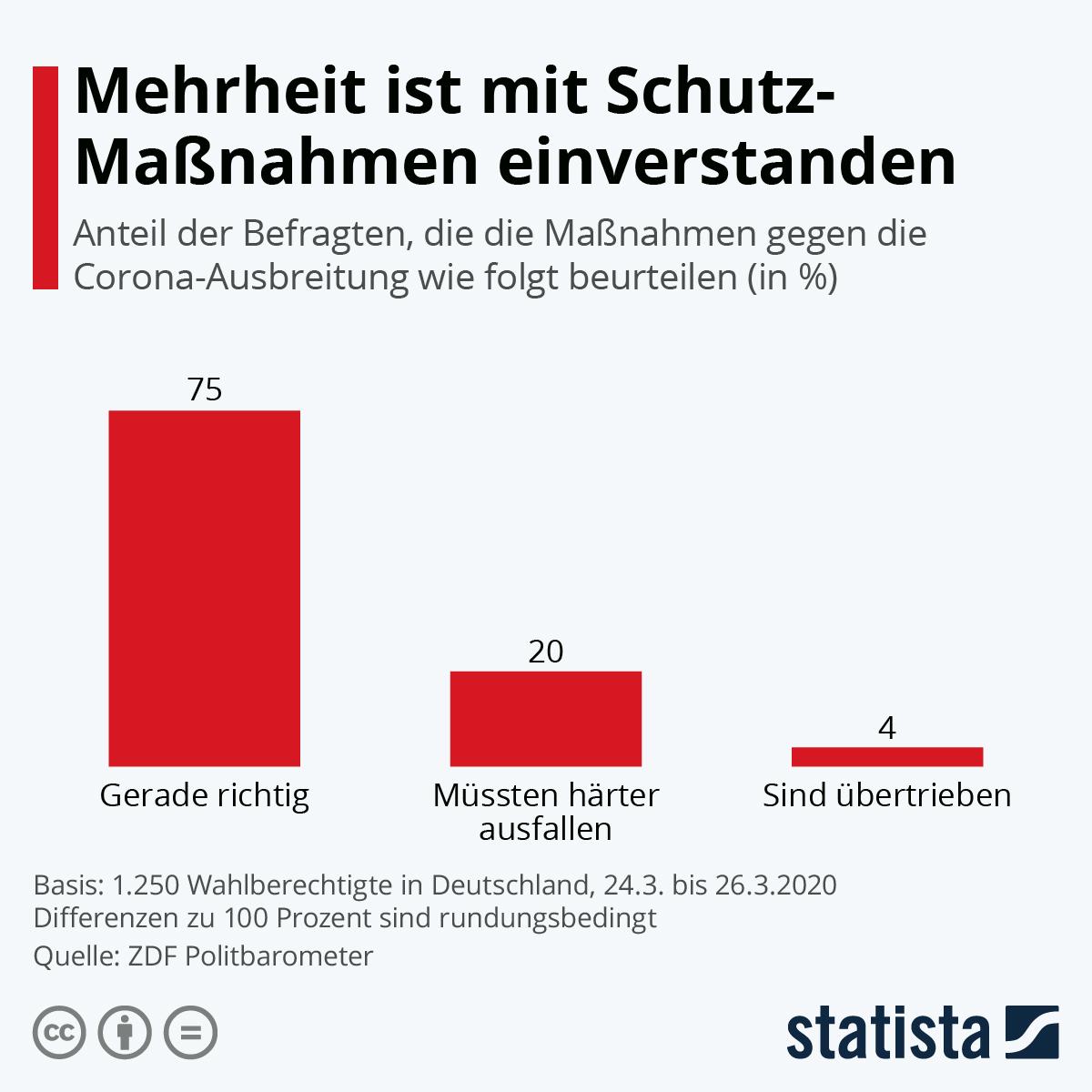 Infografik: Mehrheit ist mit Schutz-Maßnahmen einverstanden | Statista