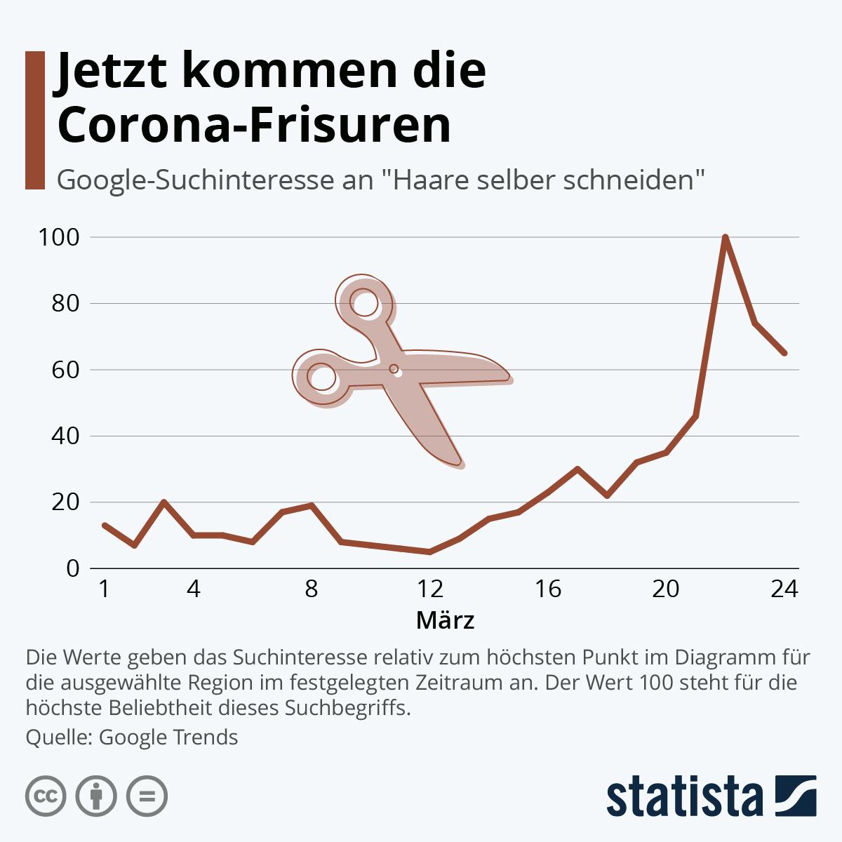 Infografik: Jetzt kommen die Corona-Frisuren | Statista