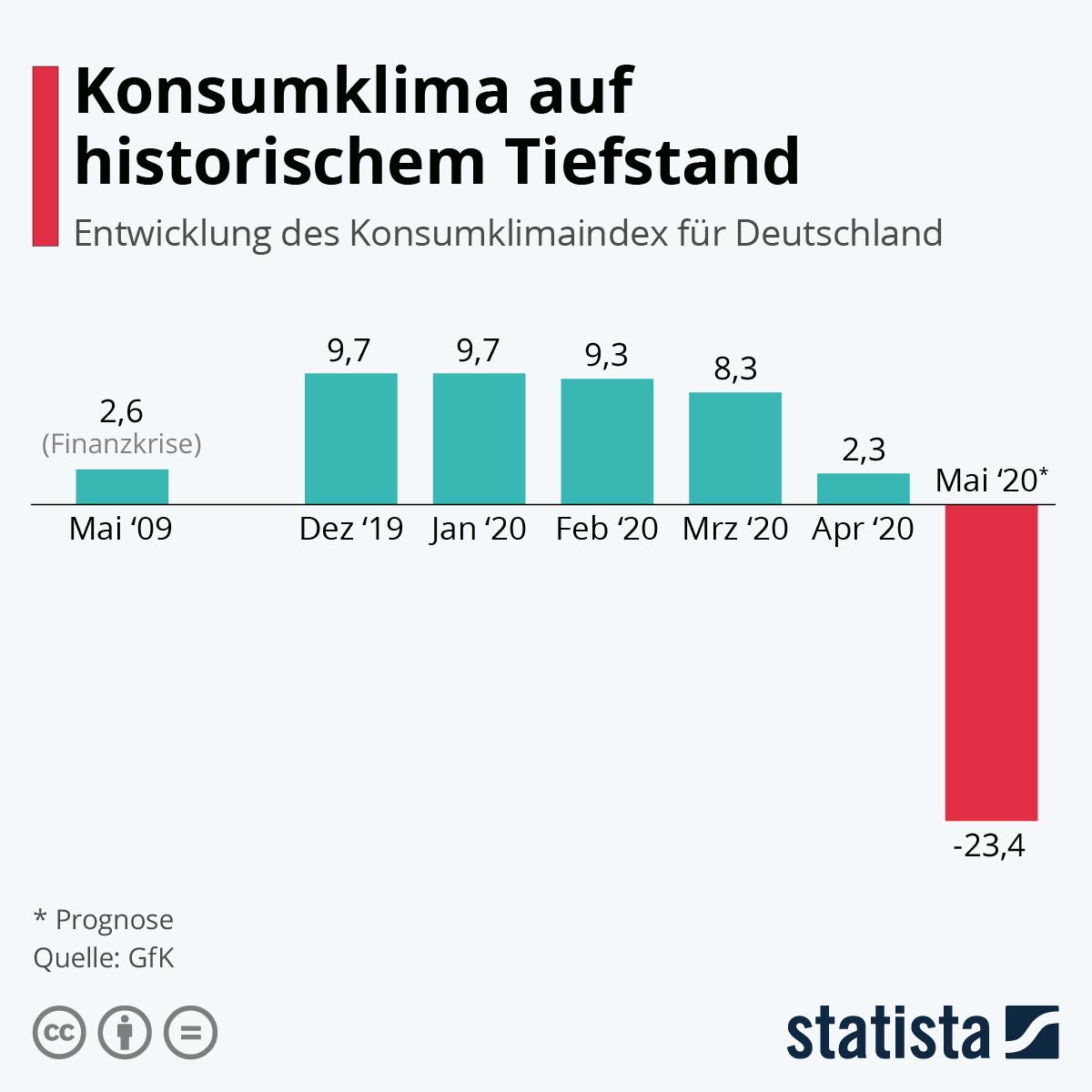Infografik: Konsumklima auf historischem Tiefstand | Statista