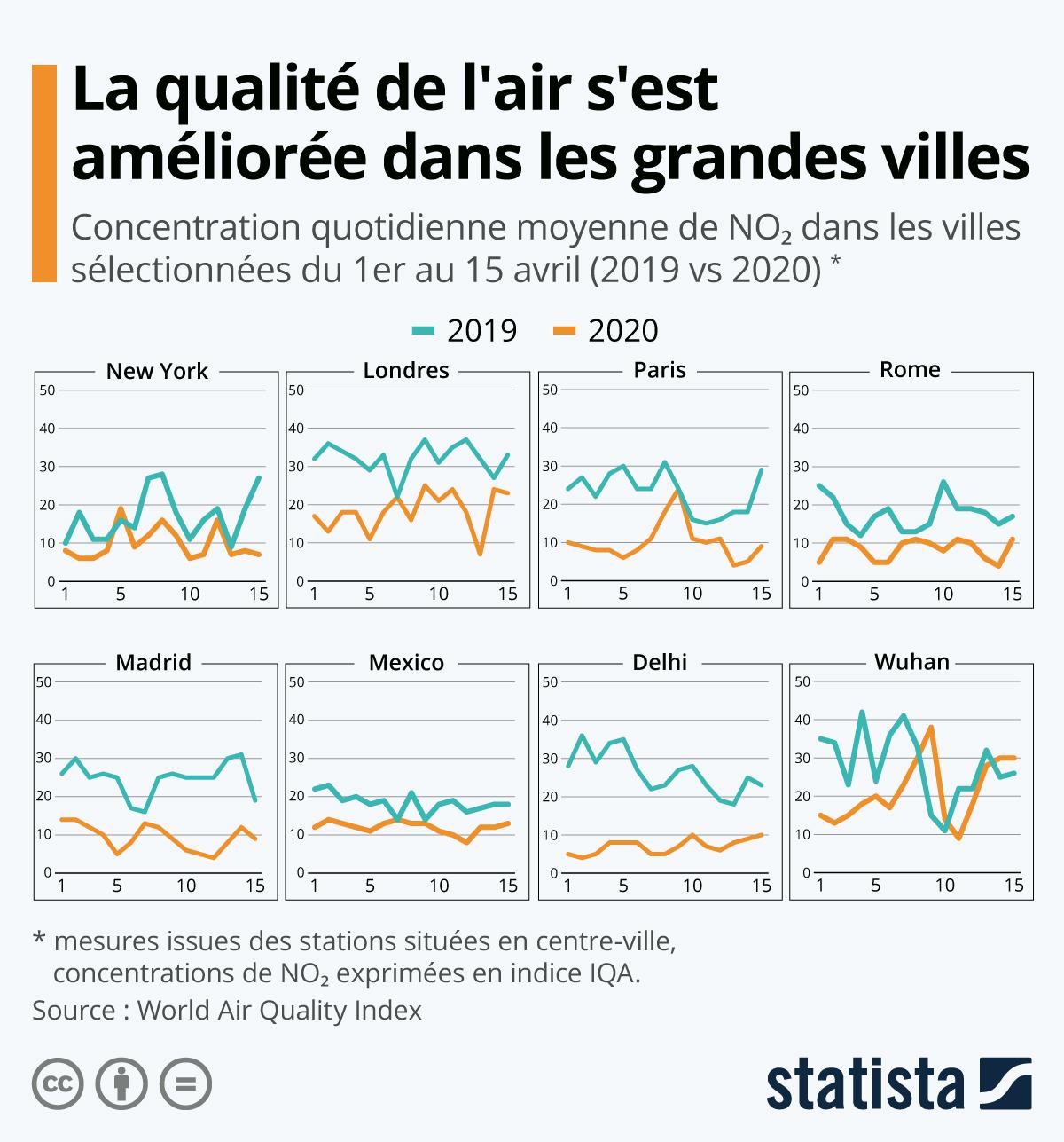 Infographie: Confinement : la qualité de l'air s'améliore dans les grandes villes | Statista