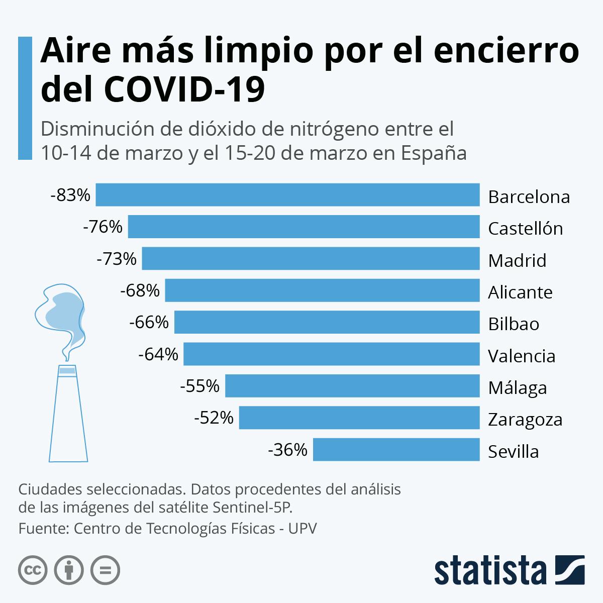 Infografía: Aire más limpio en las ciudades por el COVID-19 | Statista