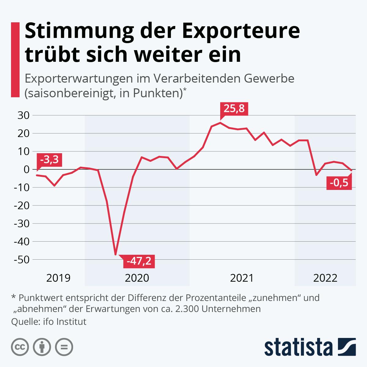 Infografik: Schlechte Stimmung bei deutschen Exporteuren | Statista