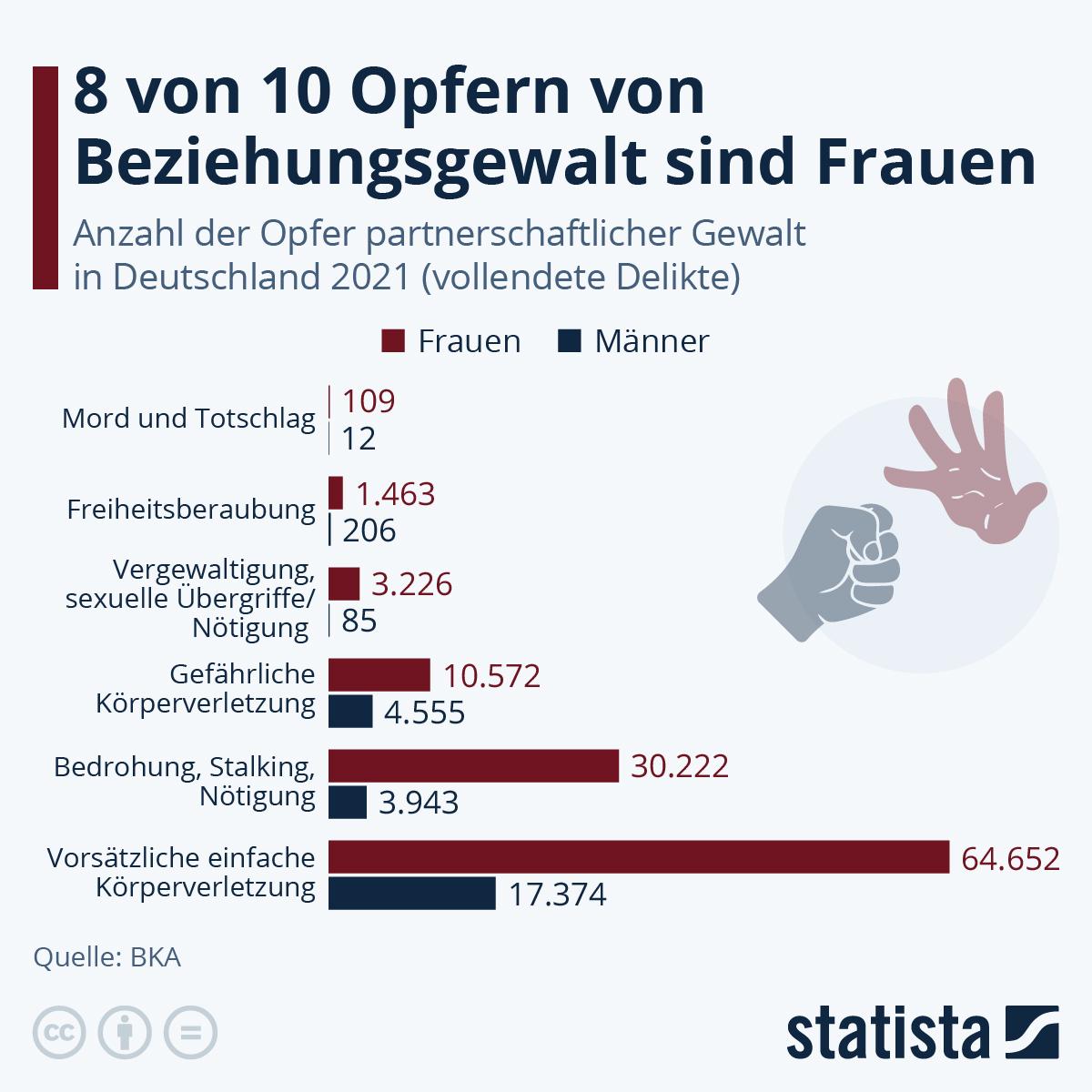 Infografik: Häusliche Gewalt trifft meistens Frauen | Statista