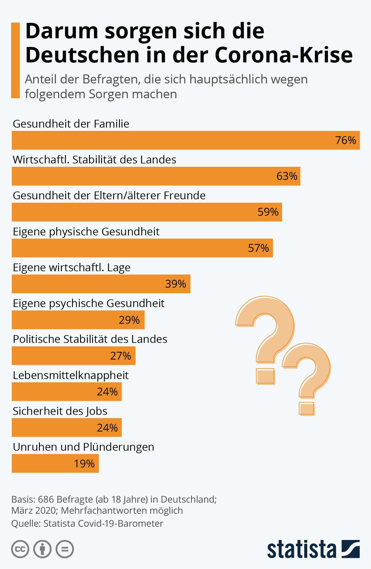 Infografik: Darum sorgen sich die Deutschen in der Corona-Krise   Statista