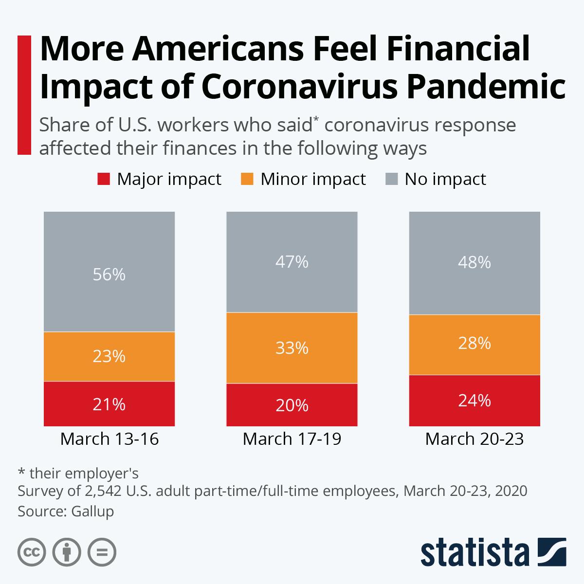 Infographic: More Americans Feel Financial Impact of Coronavirus Pandemic   Statista