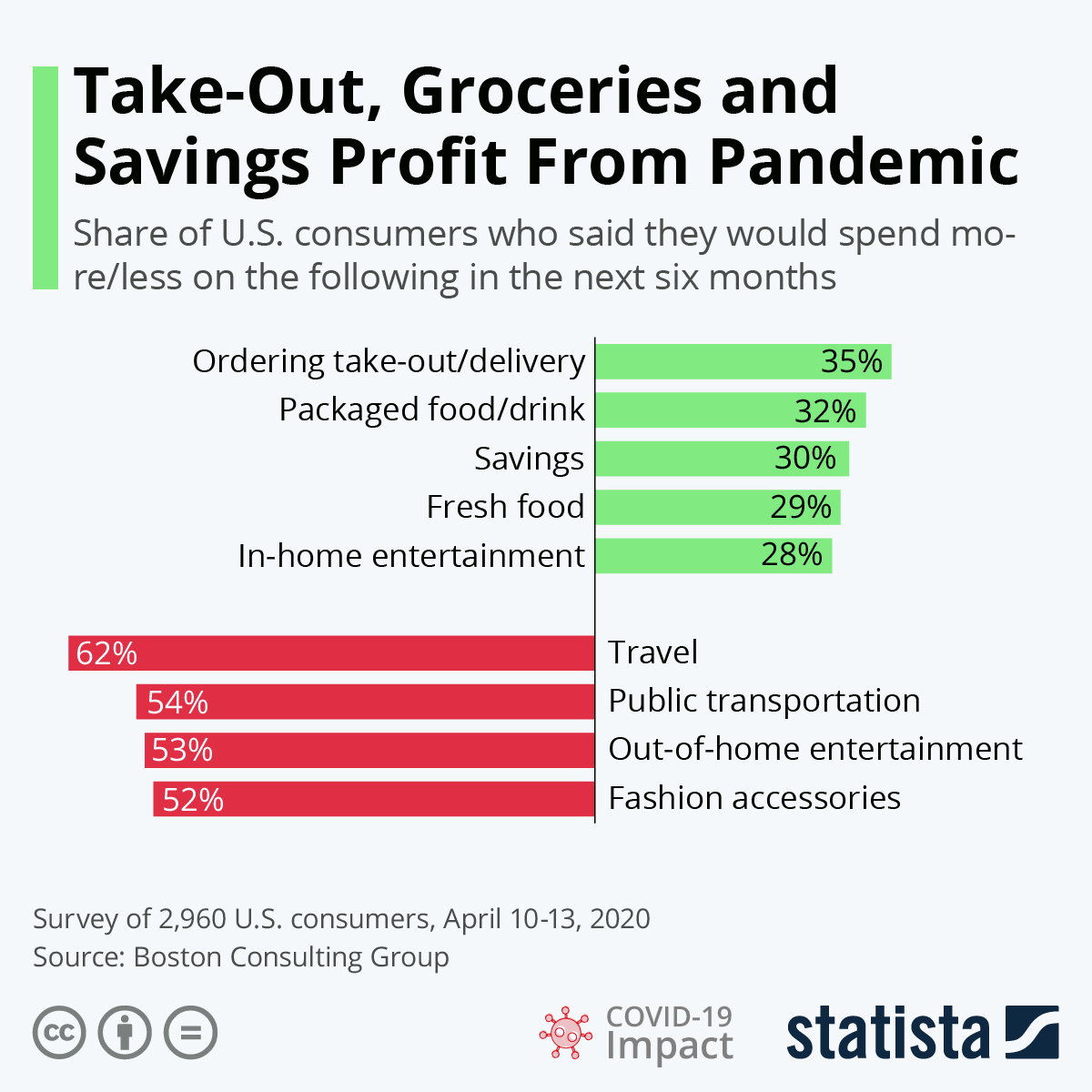 Infographic: Take-out, Groceries and Savings Profit From Pandemic | Statista
