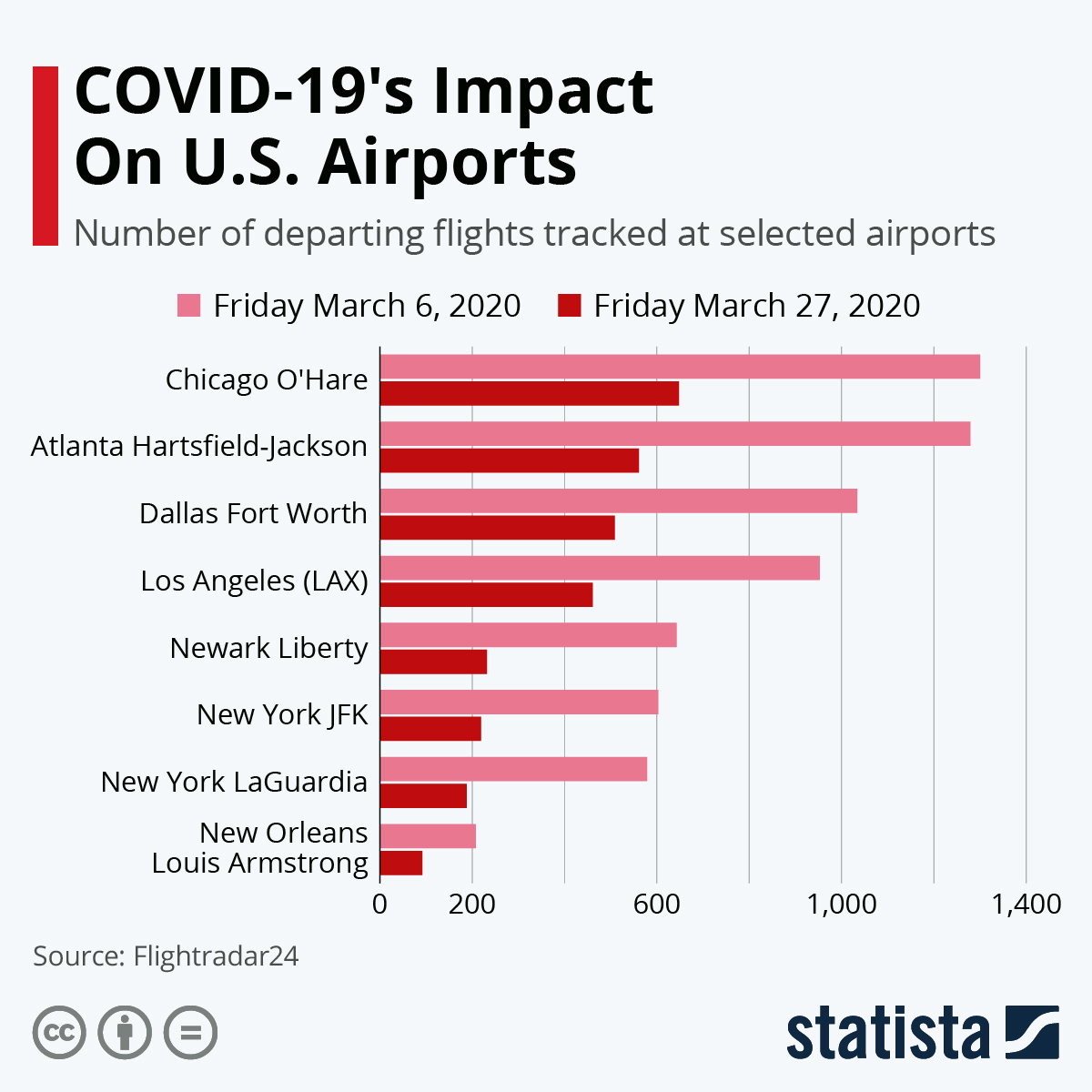 Infographic: COVID-19's Impact On U.S. Airports | Statista