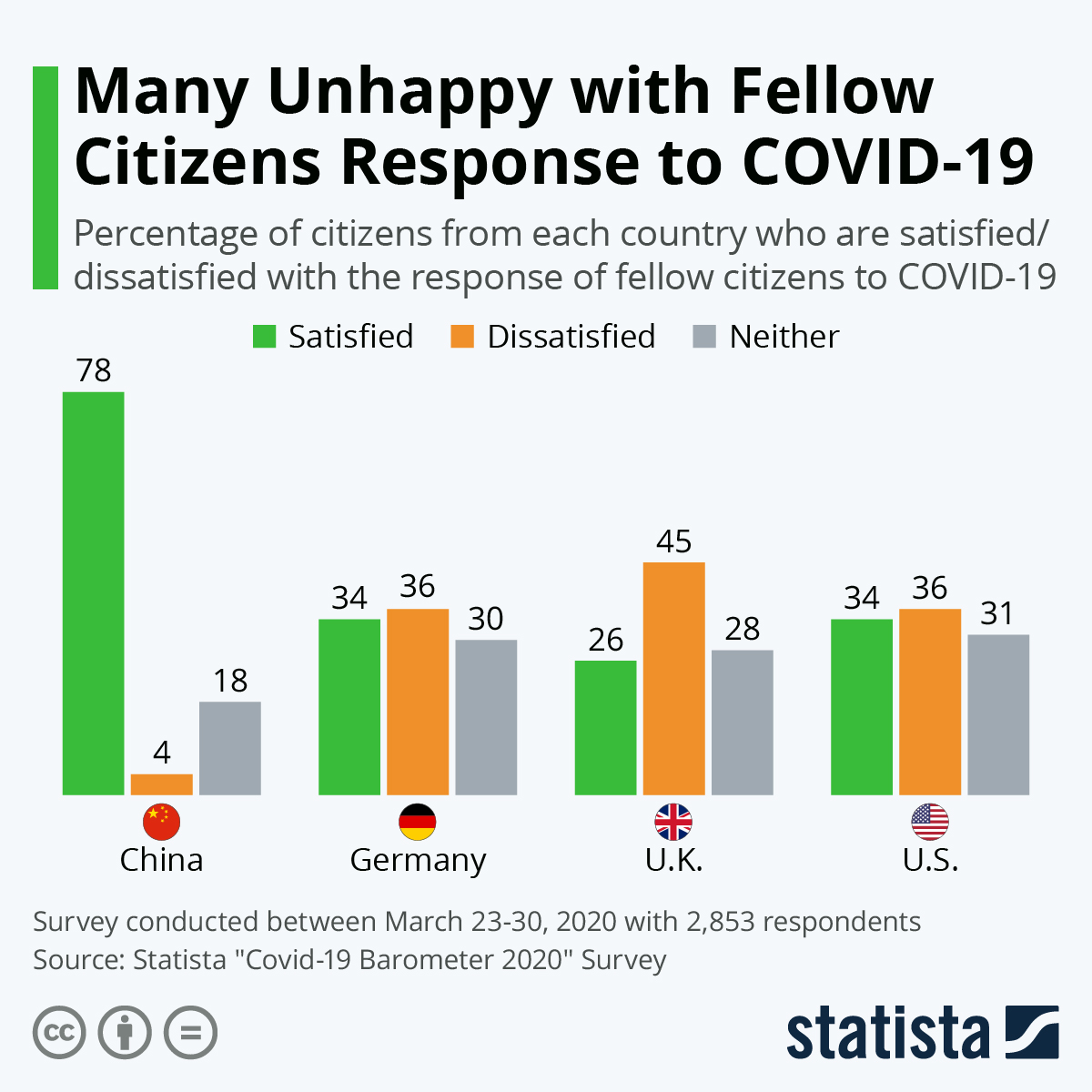 Infographic: Many Unhappy with Fellow Citizens Response to COVID-19 | Statista