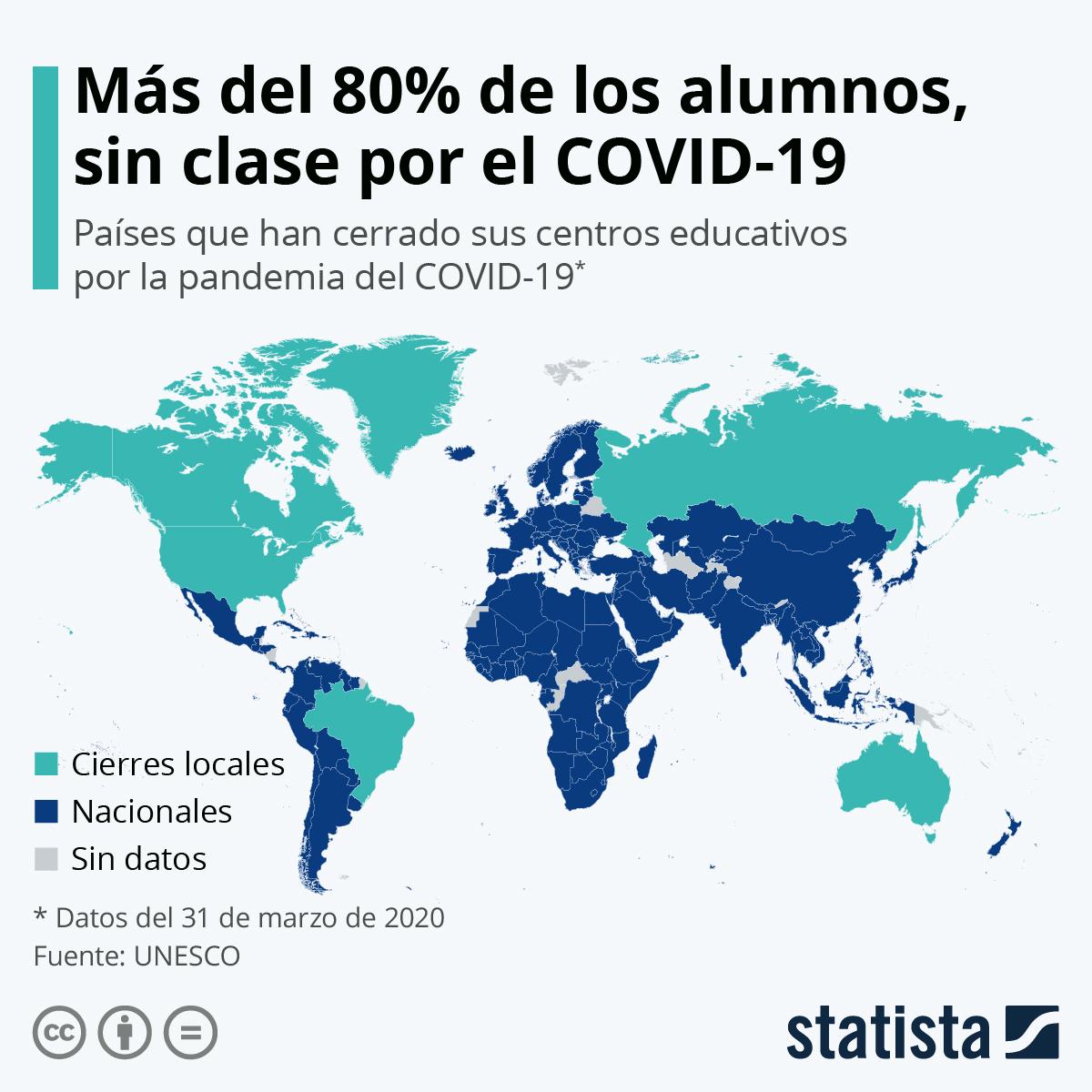 Infografía: Casi el 90% de los estudiantes del mundo, sin clase por el COVID-19 | Statista