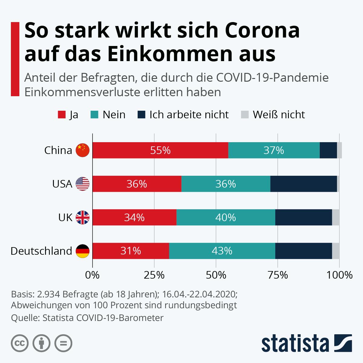 Infografik: So stark wirkt sich Corona auf das Einkommen aus | Statista