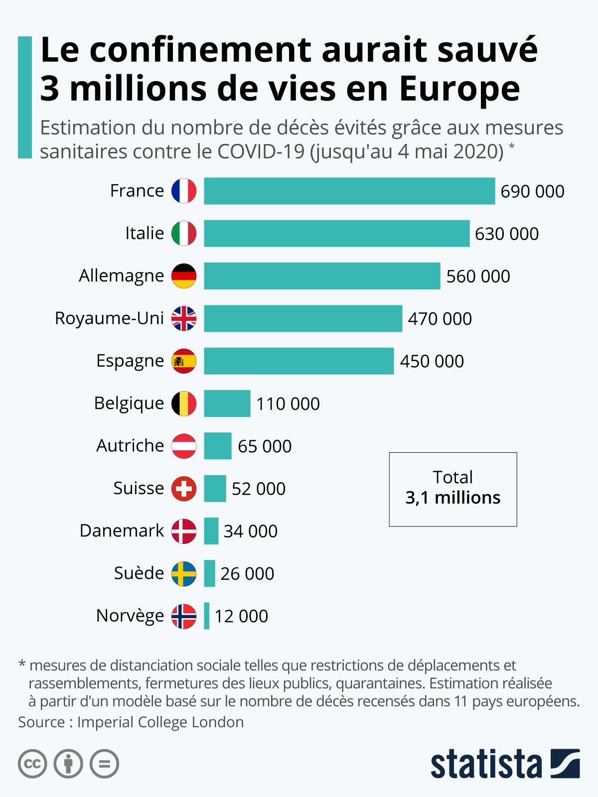 Infographie: Le confinement aurait sauvé 3 millions de vies en Europe | Statista