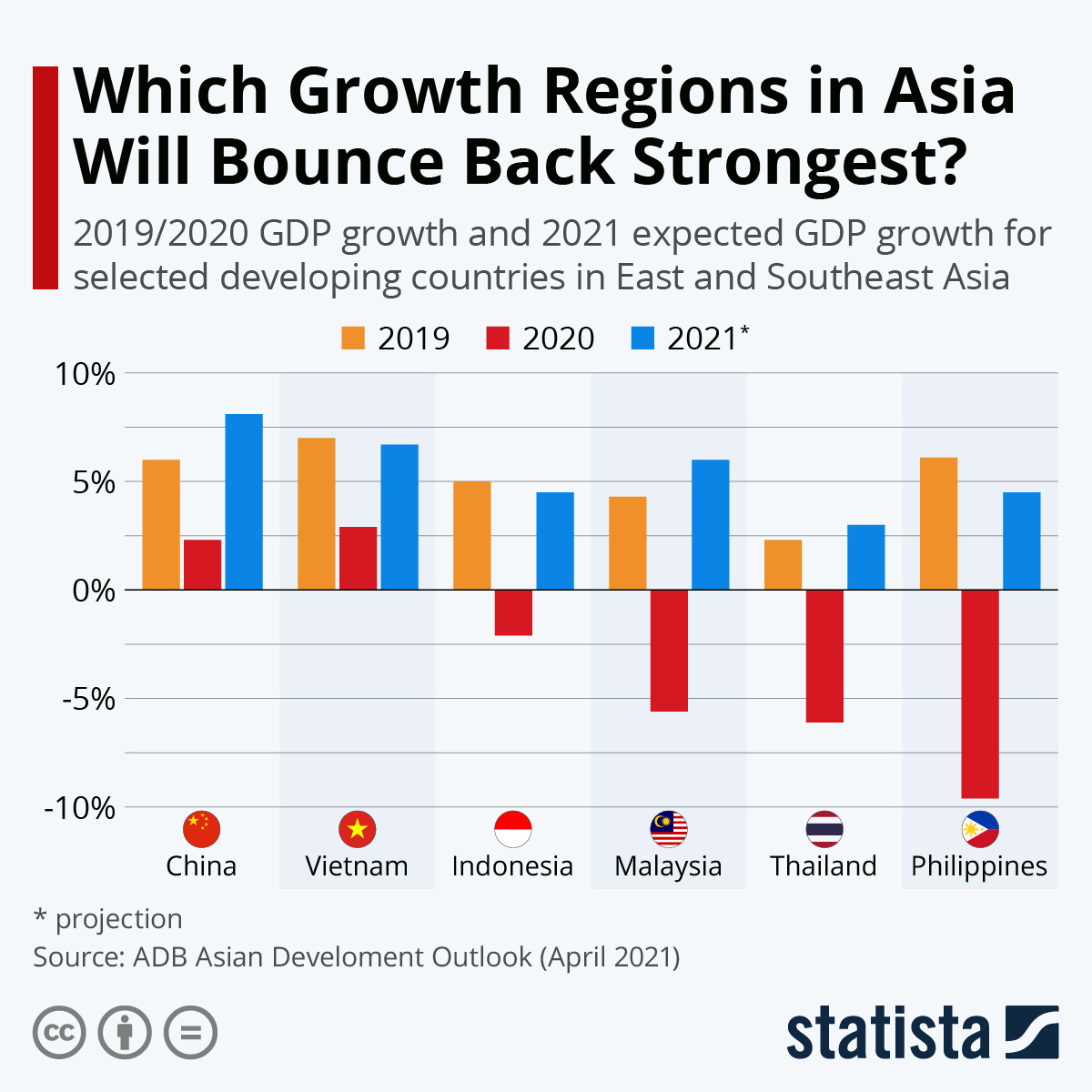Infographic: Growth Regions in Asia Expected to Suffer GDP Losses | Statista