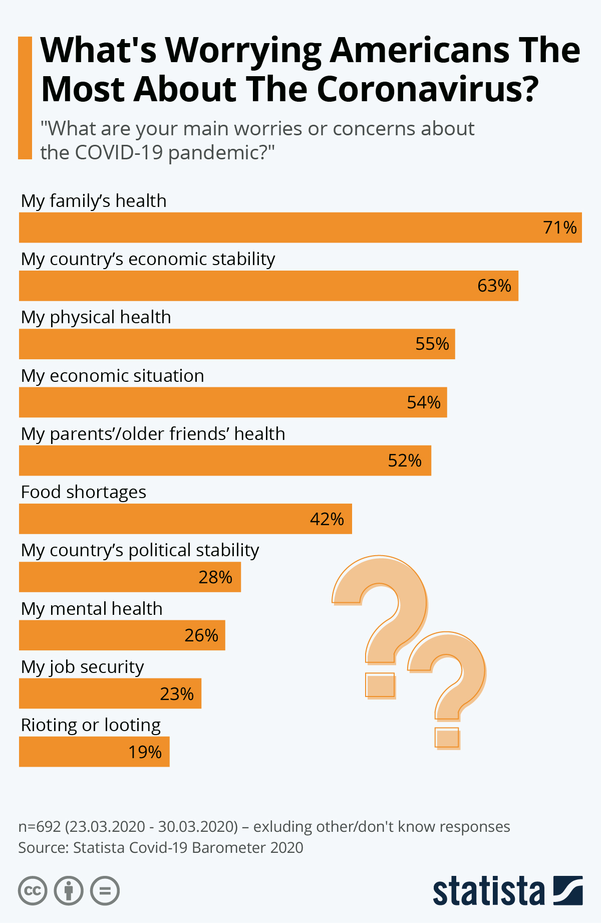 Infographic: What's Worrying Americans Most About The Coronavirus? | Statista