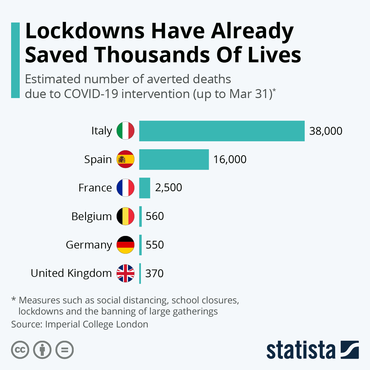 Infographic: Lockdowns Have Already Saved Thousands Of Lives | Statista