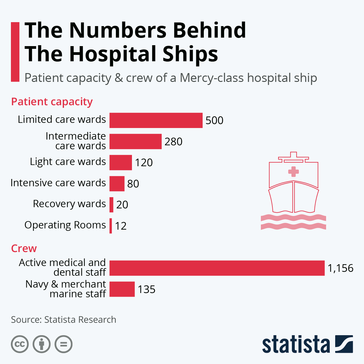 Infographic: The Numbers Behind The Hospital Ships | Statista