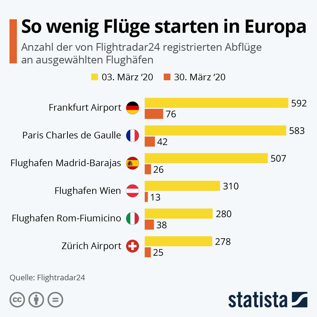 Infografik: So wenig Flüge starten in Europa | Statista