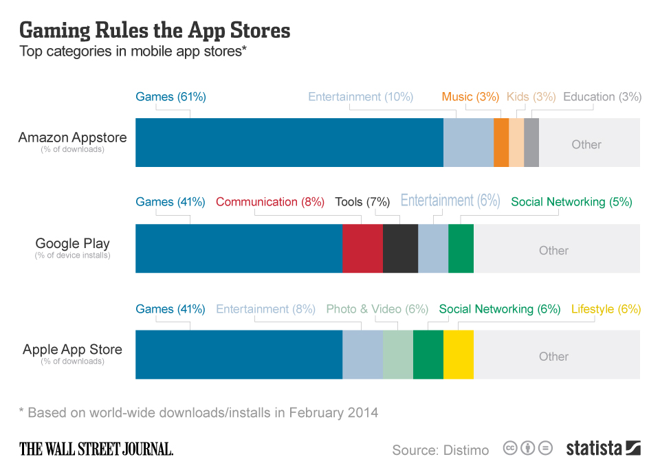 Infographic: Gaming Rules the App Stores | Statista