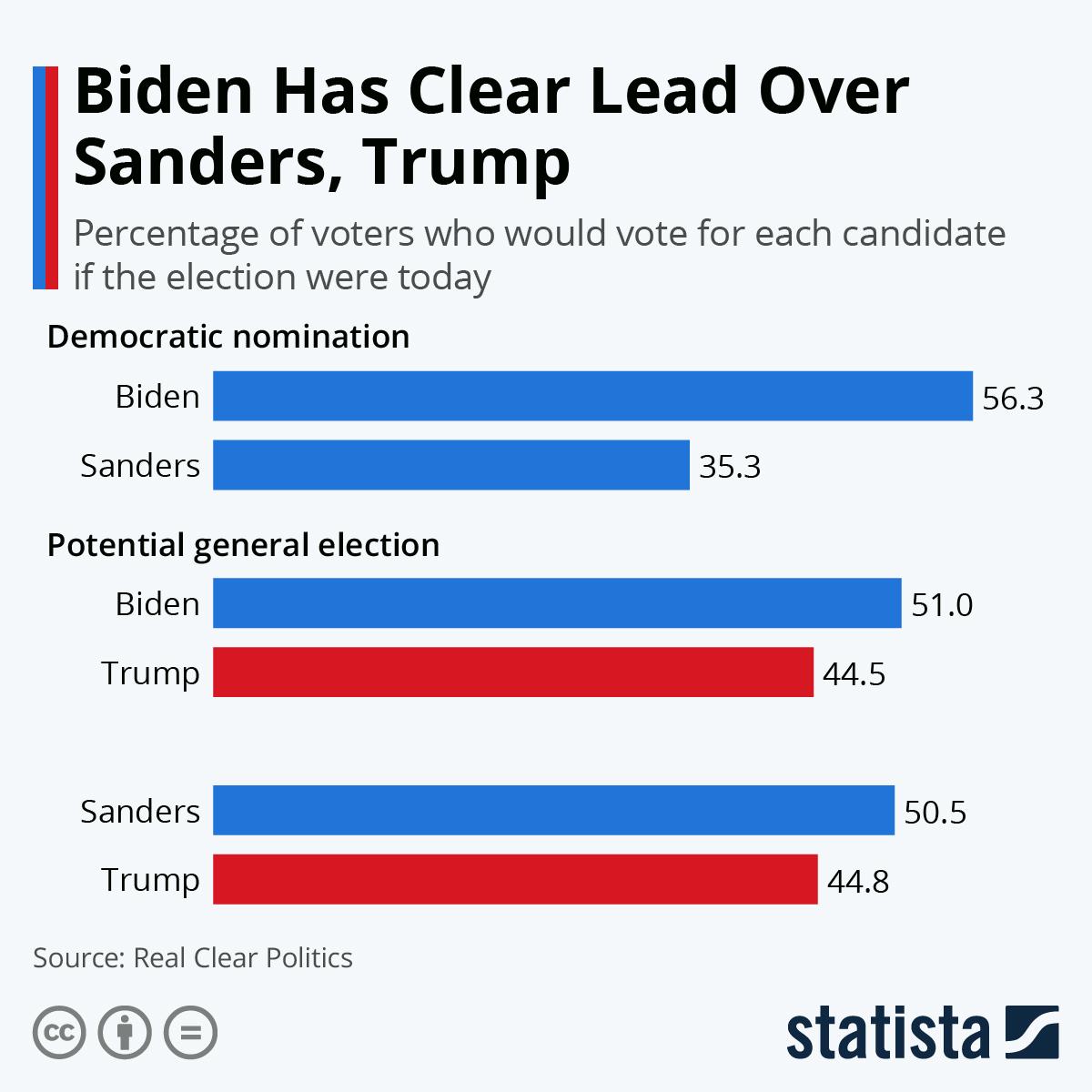 Infographic: Biden Has Clear Lead Over Sanders, Trump | Statista