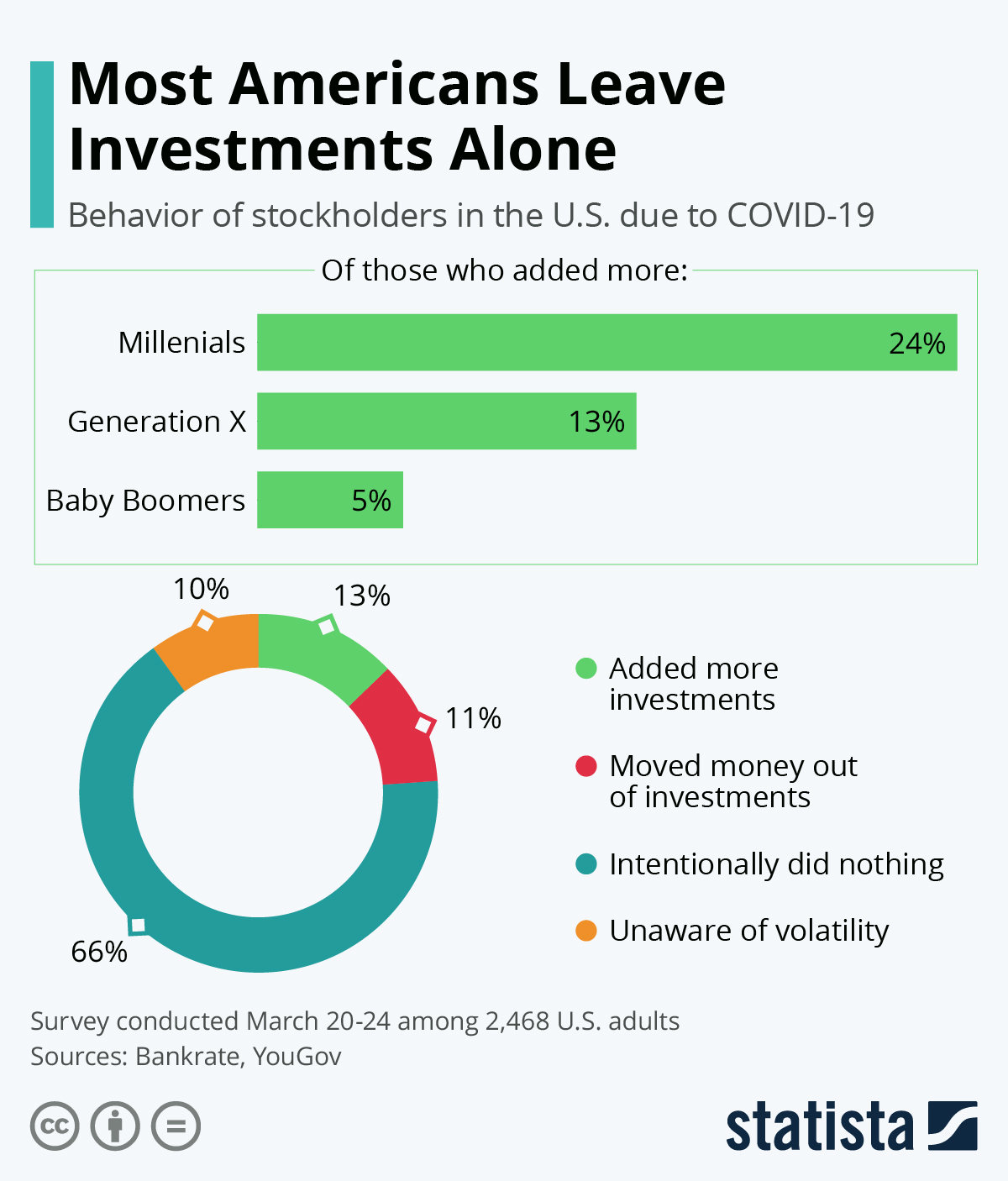 Infographic: Most Americans Leave Investments Alone | Statista