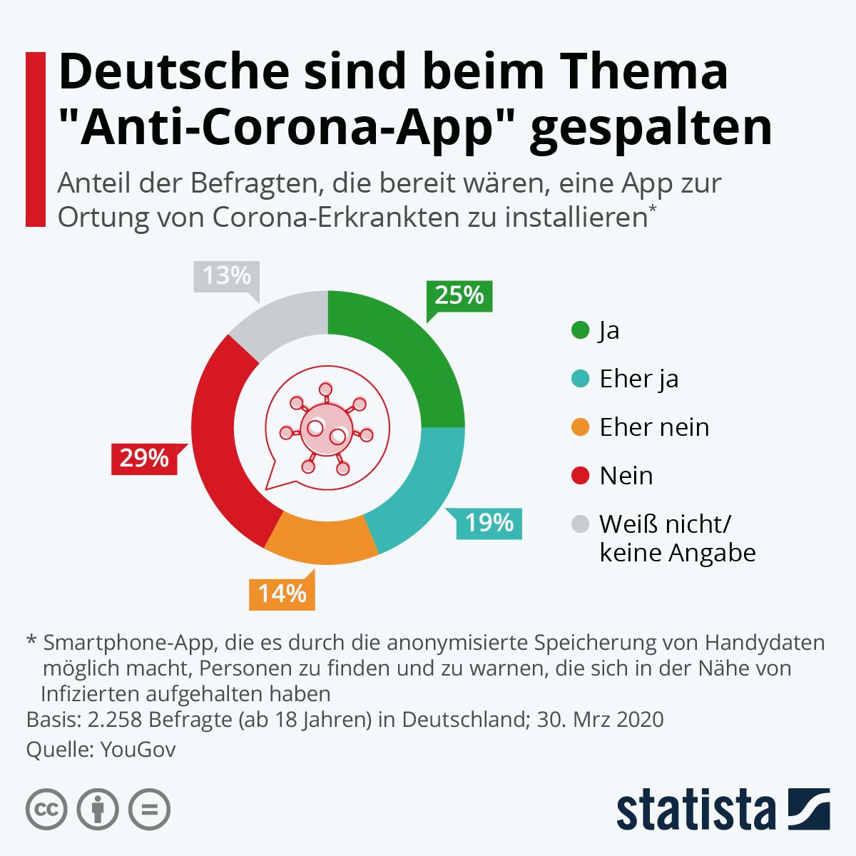 Infografik: Deutsche sind beim Thema